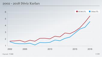 Infografik Wechselkurs Dollar Euro Türkische Lira TR