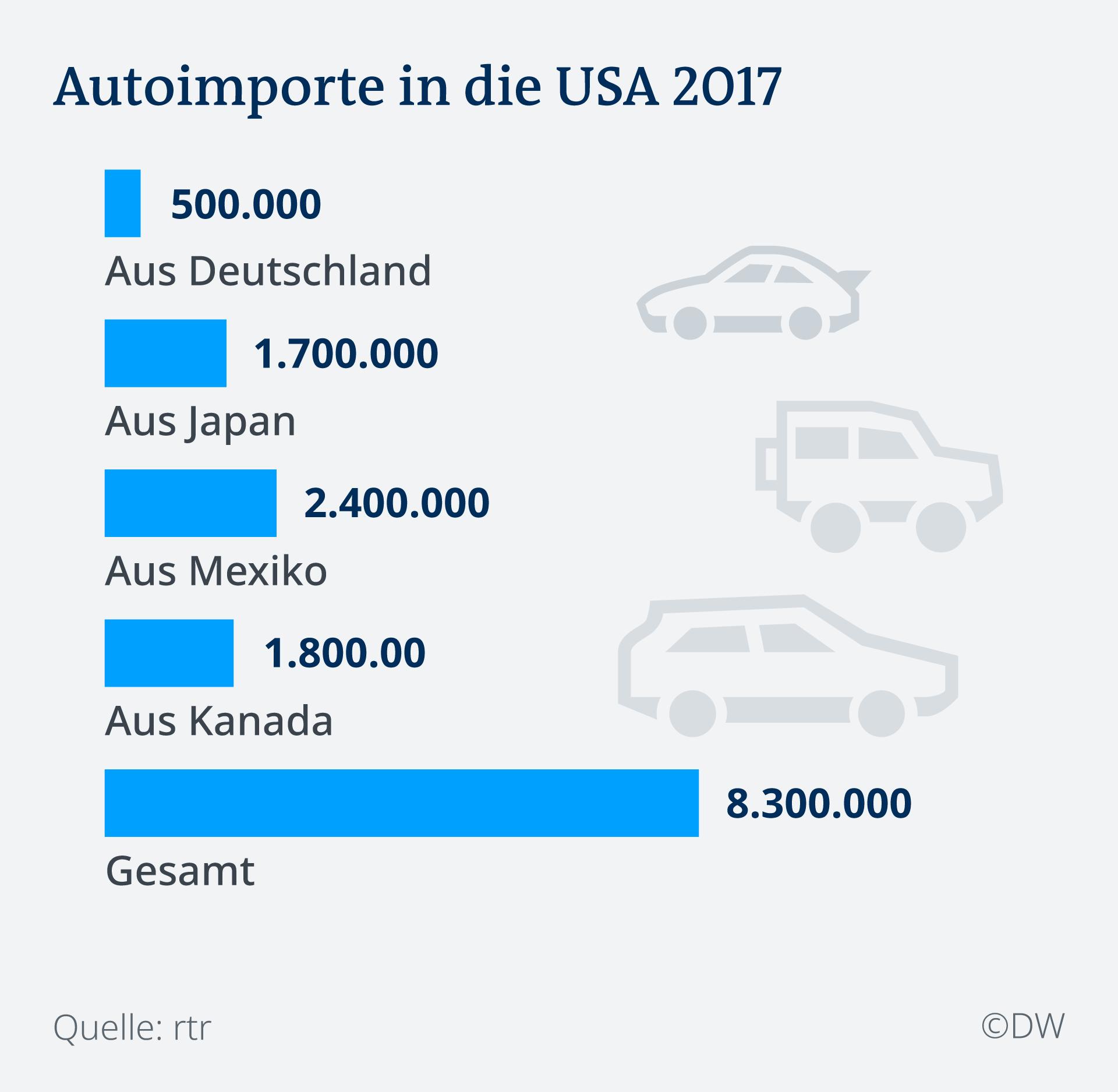 Infografik Autoimporte in die USA 2017 DE