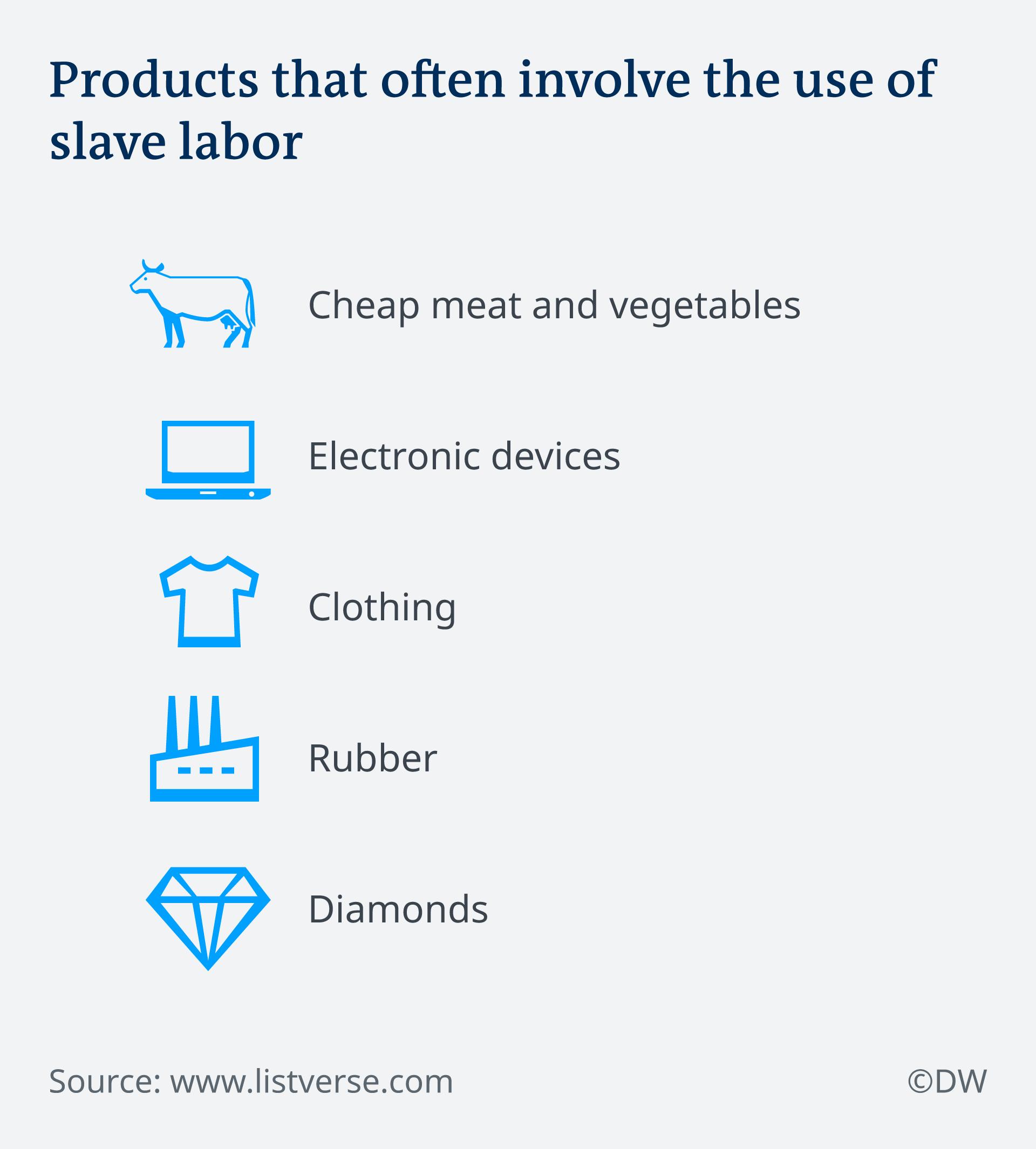 Proizvodi koje radnici često proizvode u robovlasničkim uvjetima