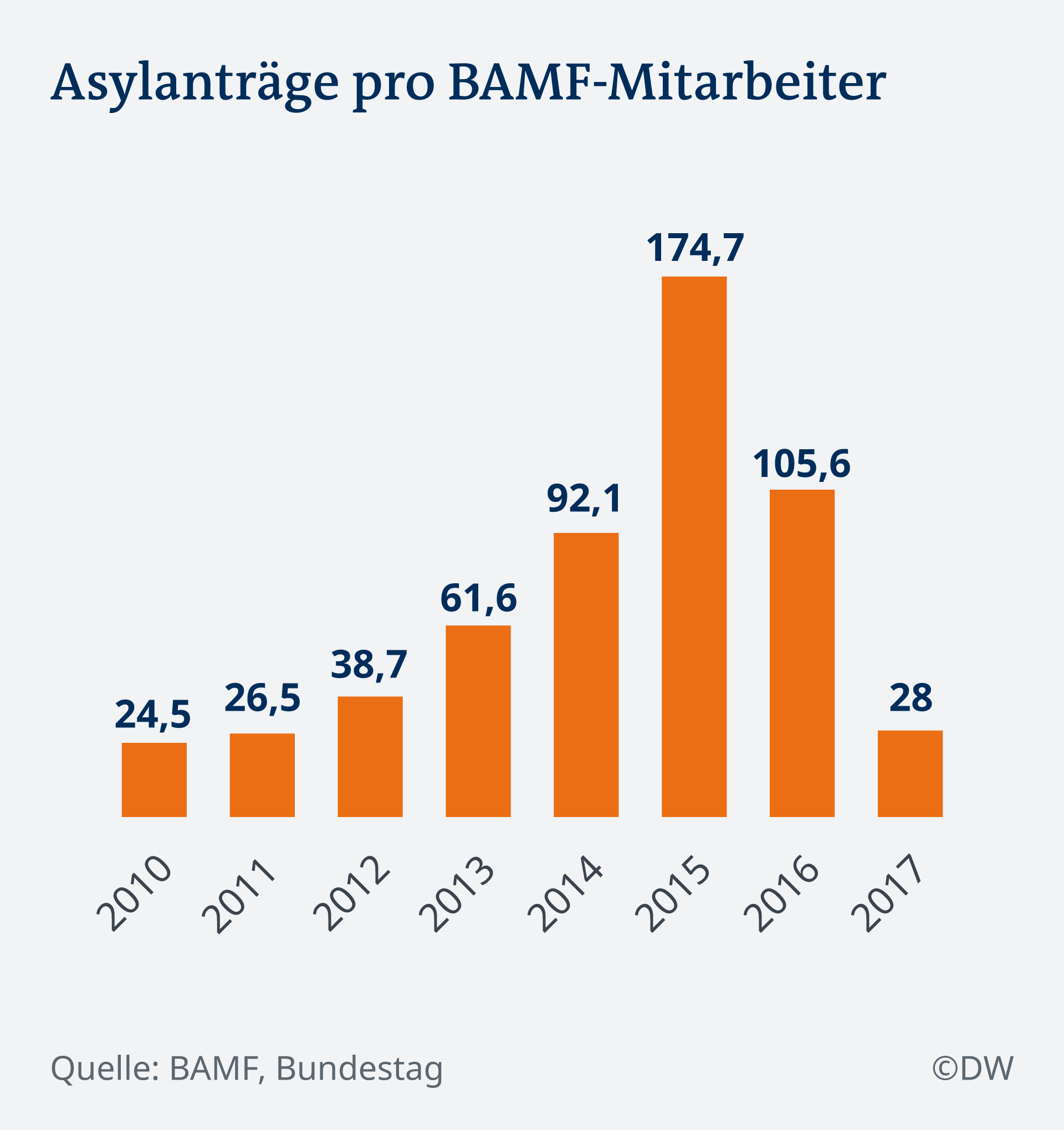 Infografik Asylanträge pro BAMF-Mitarbeiter DE