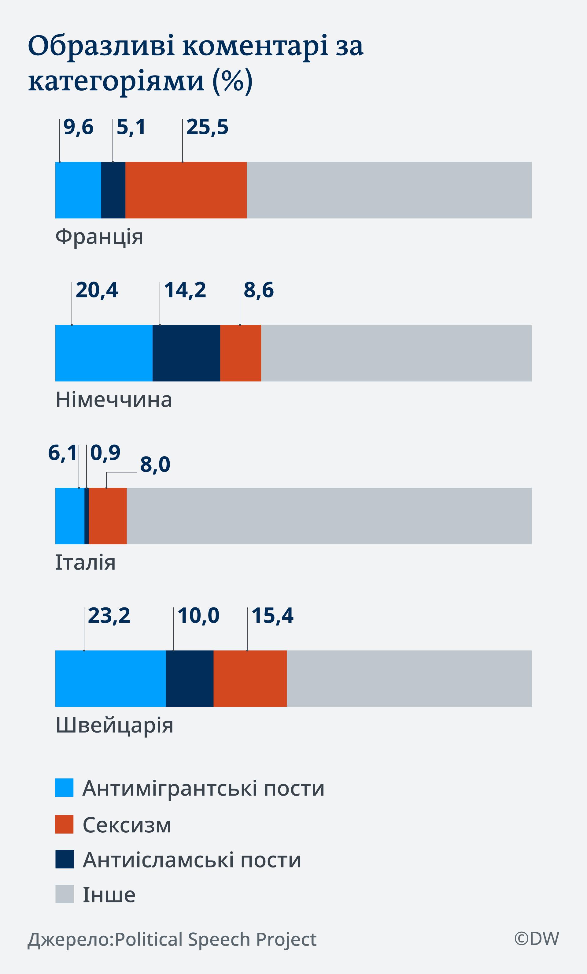 Infografik Hass-Kommentare in der Politik UK