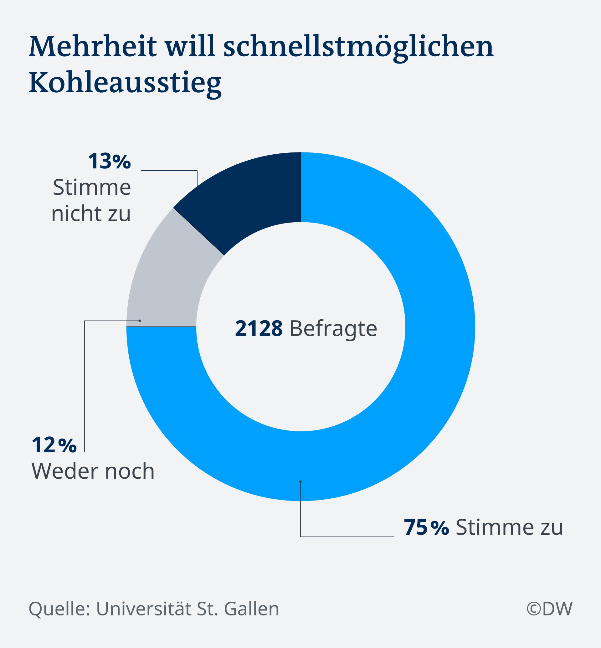 Infografik Kohleausstieg in Deutschland Umfrage DE