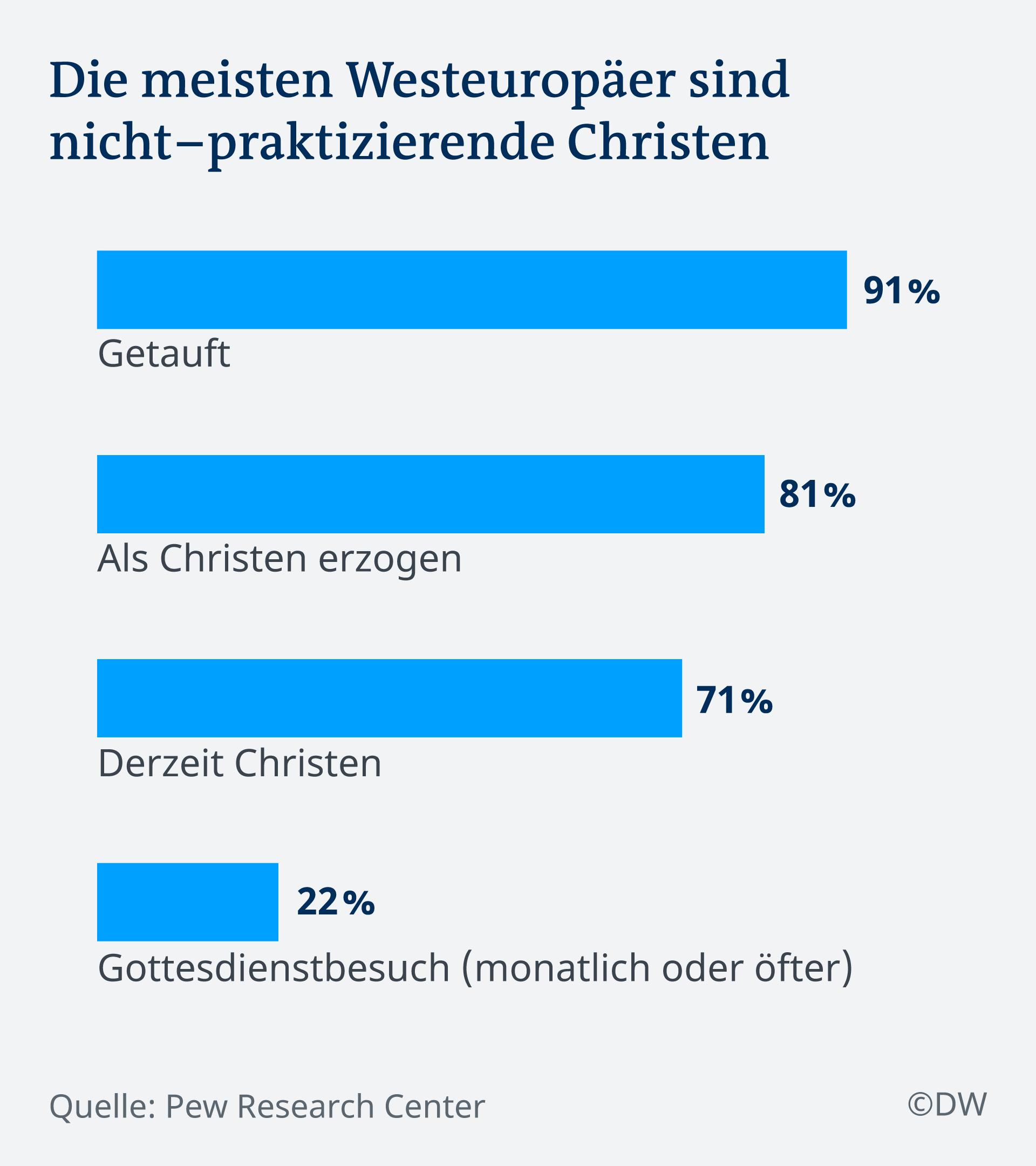 Infografik Westeuropäer sind nicht-praktizierende Christen DE