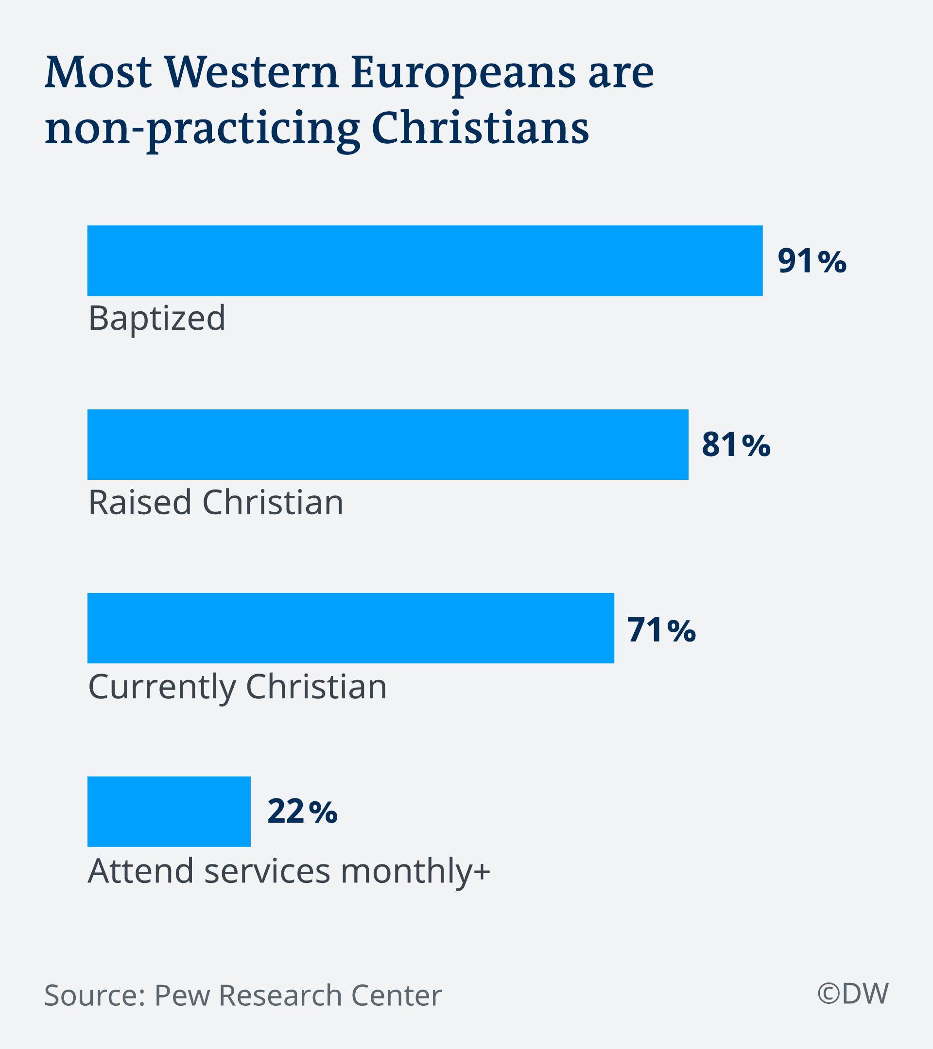 Most Western Europeans are non-practicing Christians graph