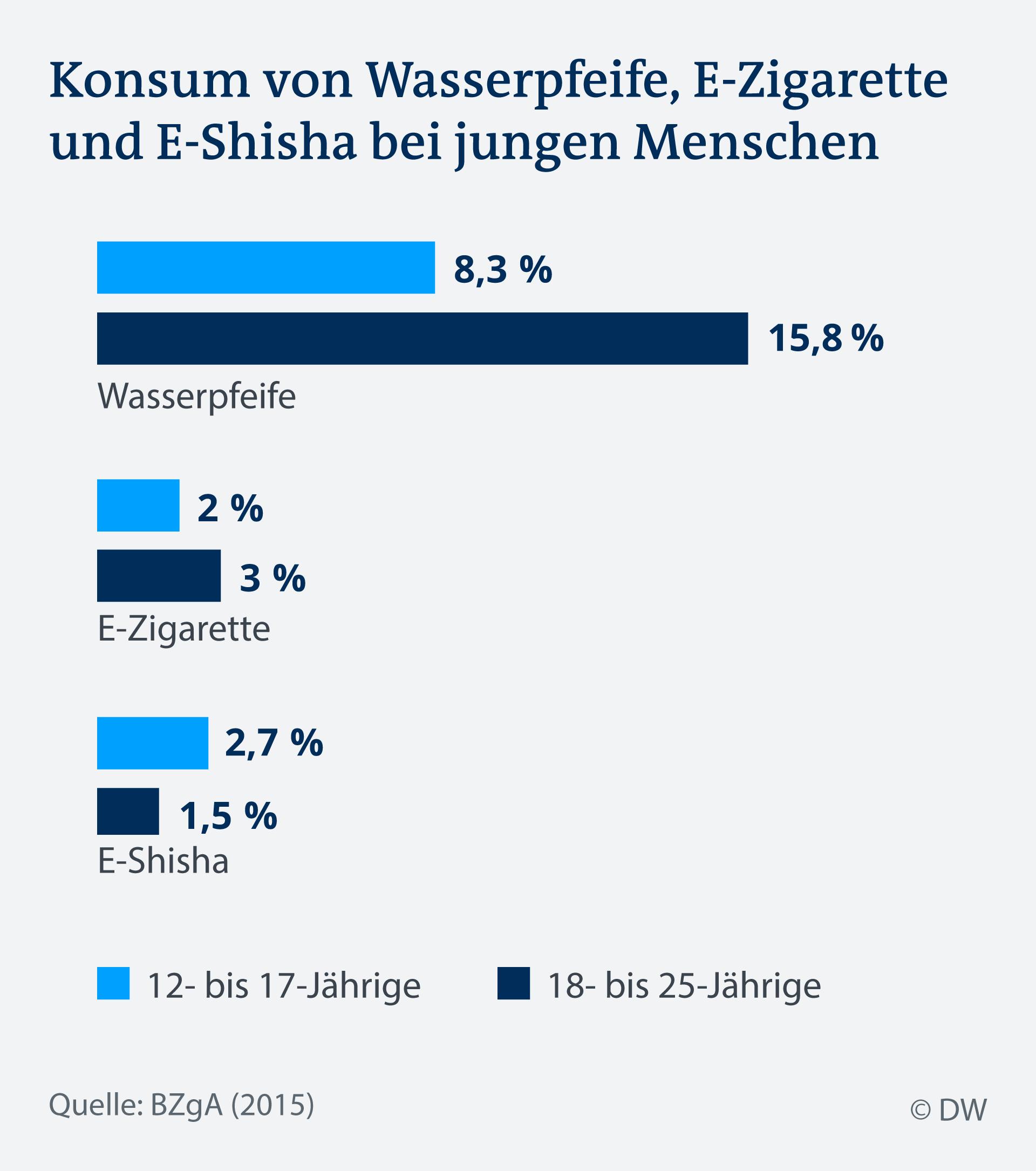 Infografik Konsum Wasserpfeife, E-Zigarette, E-Sisha DE
