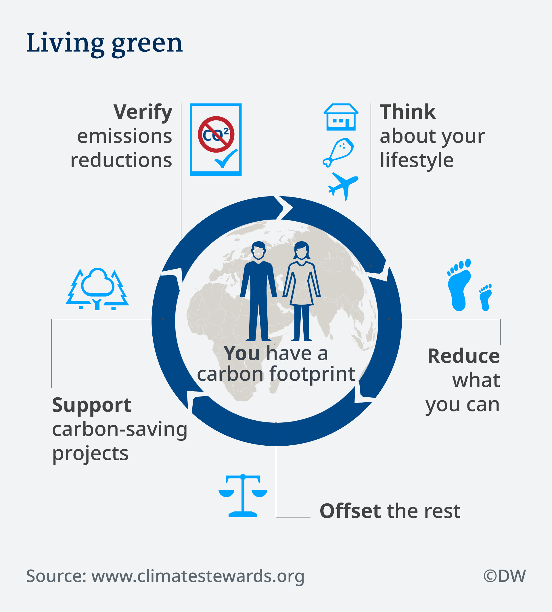 Infografik How to adopt a green lifestyle EN