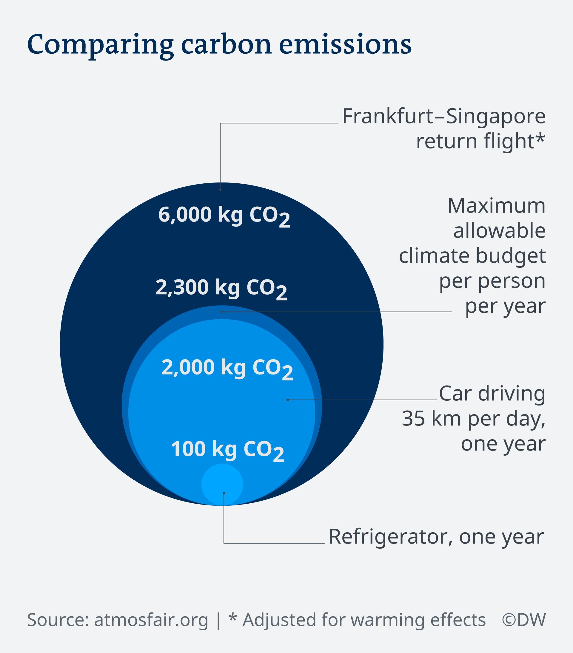 Συγκριτικός πίνακας για το αποτύπωμα CO2 από διάφορες δραστηριότητες