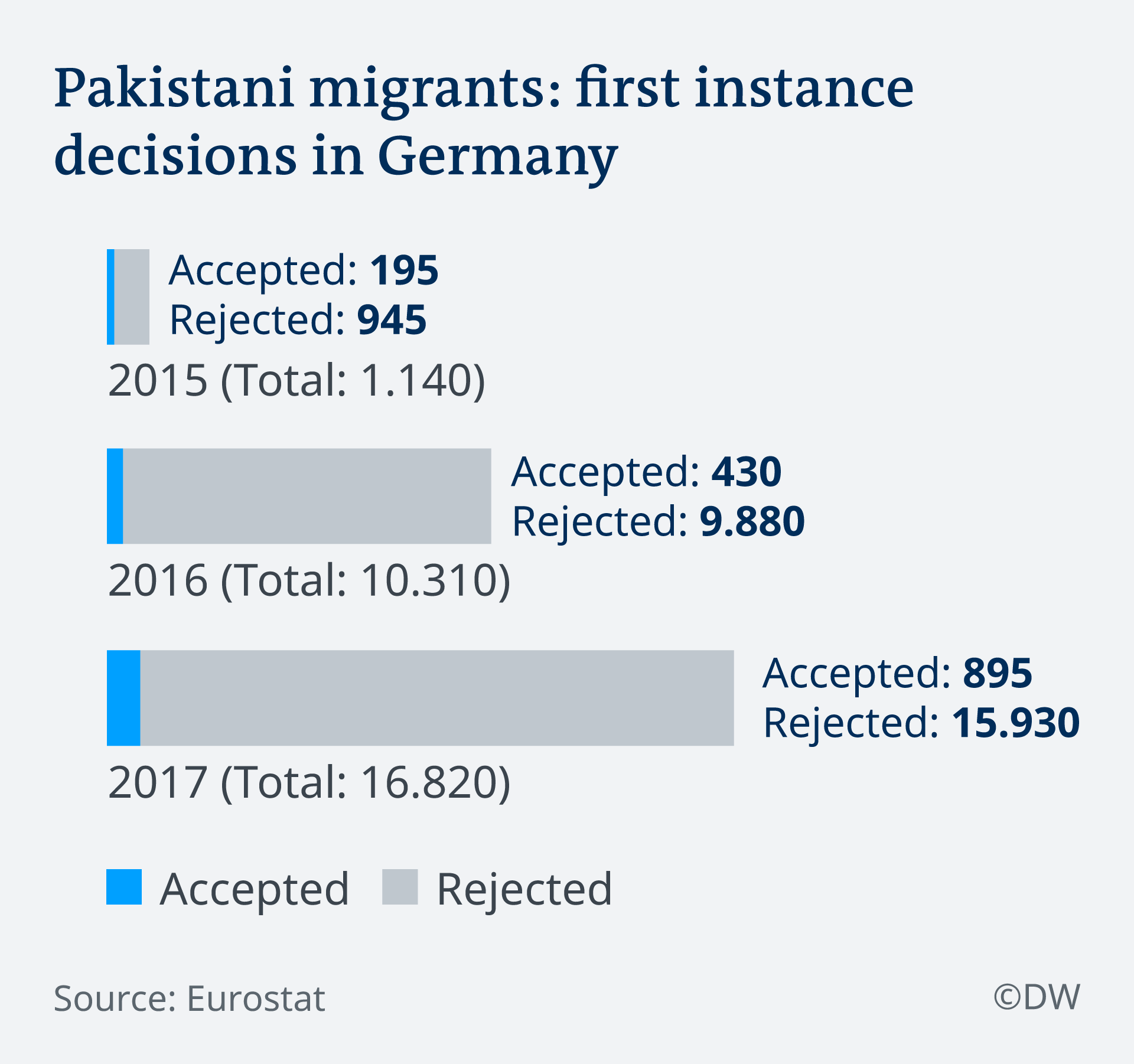Why are Pakistanis so successful at finding jobs in Germany