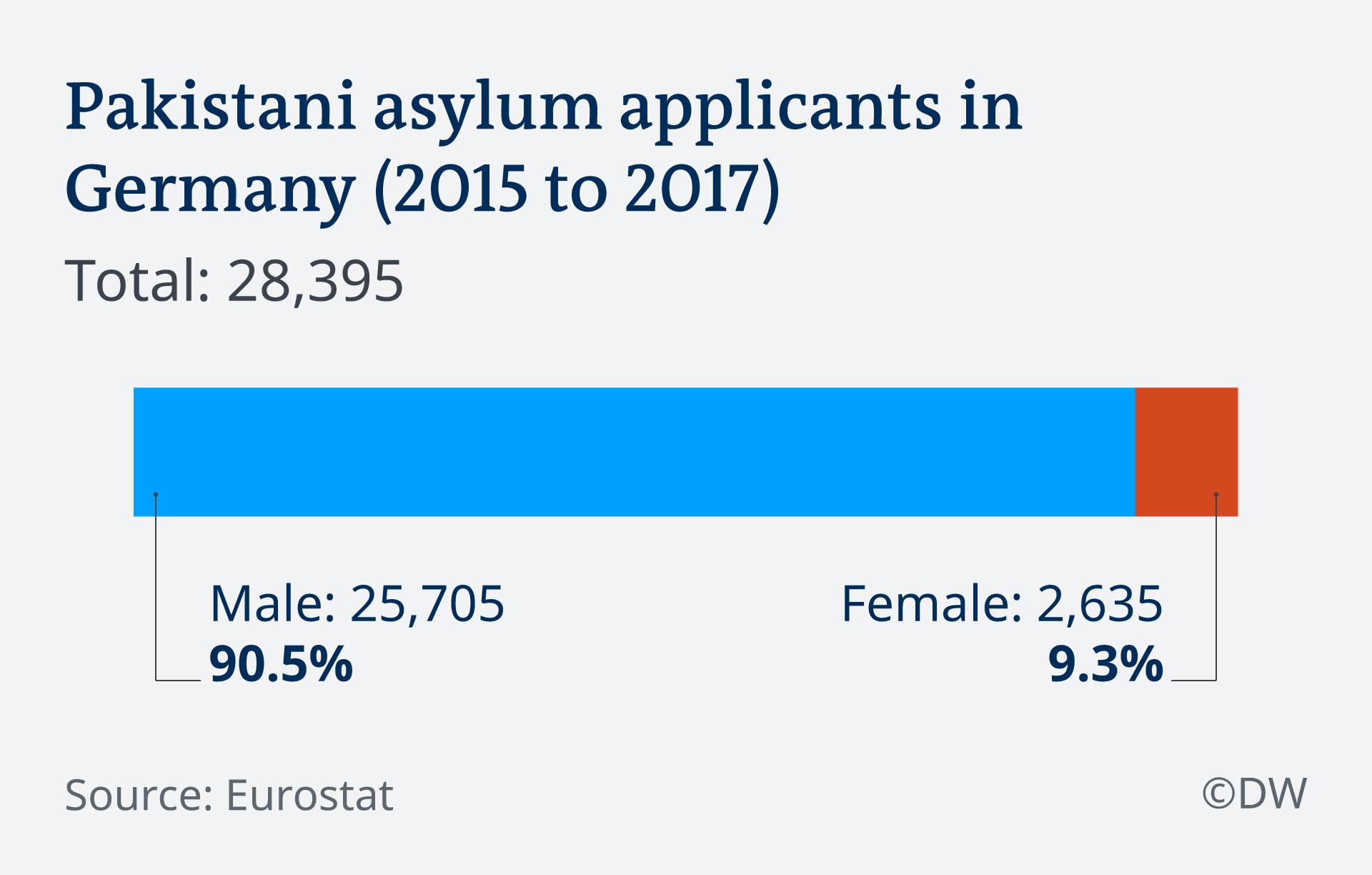 Infografik Asylbewerber aus Pakistan Geschlecht EN