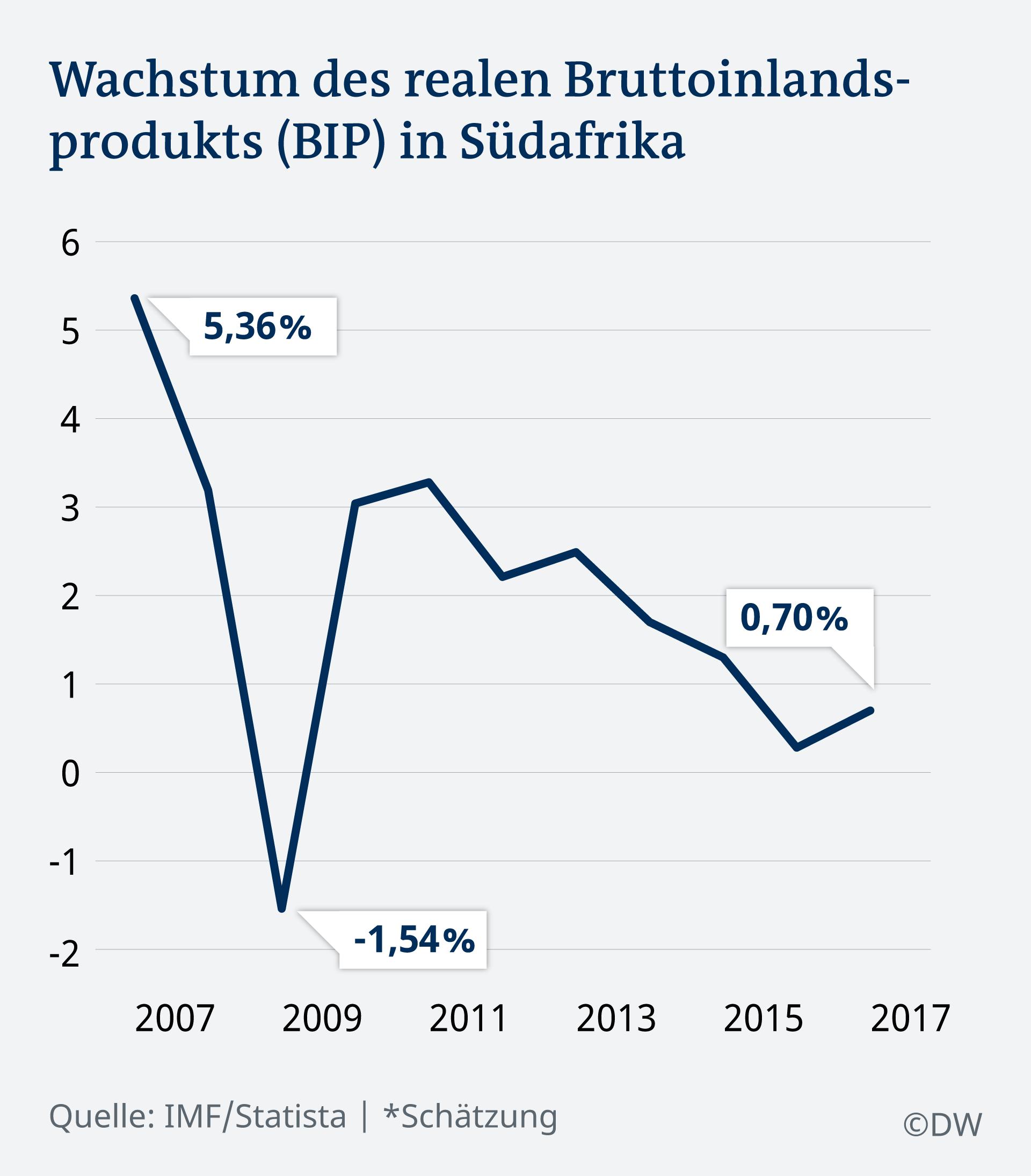 Infografik Wachstum BIP Südafrika DE