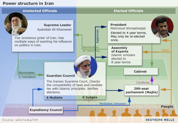 Iran's power structure visualized
