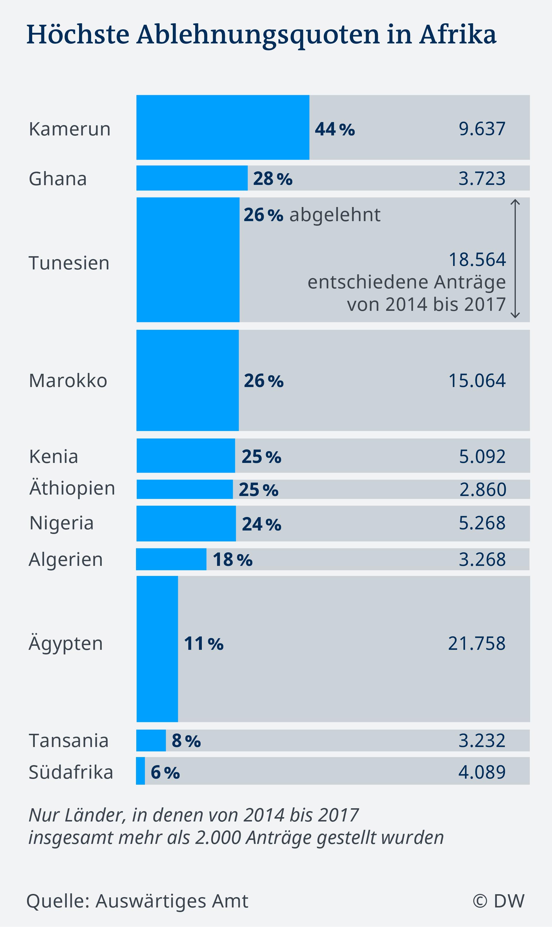 Die Ablehnungsquoten in Afrika variieren stark