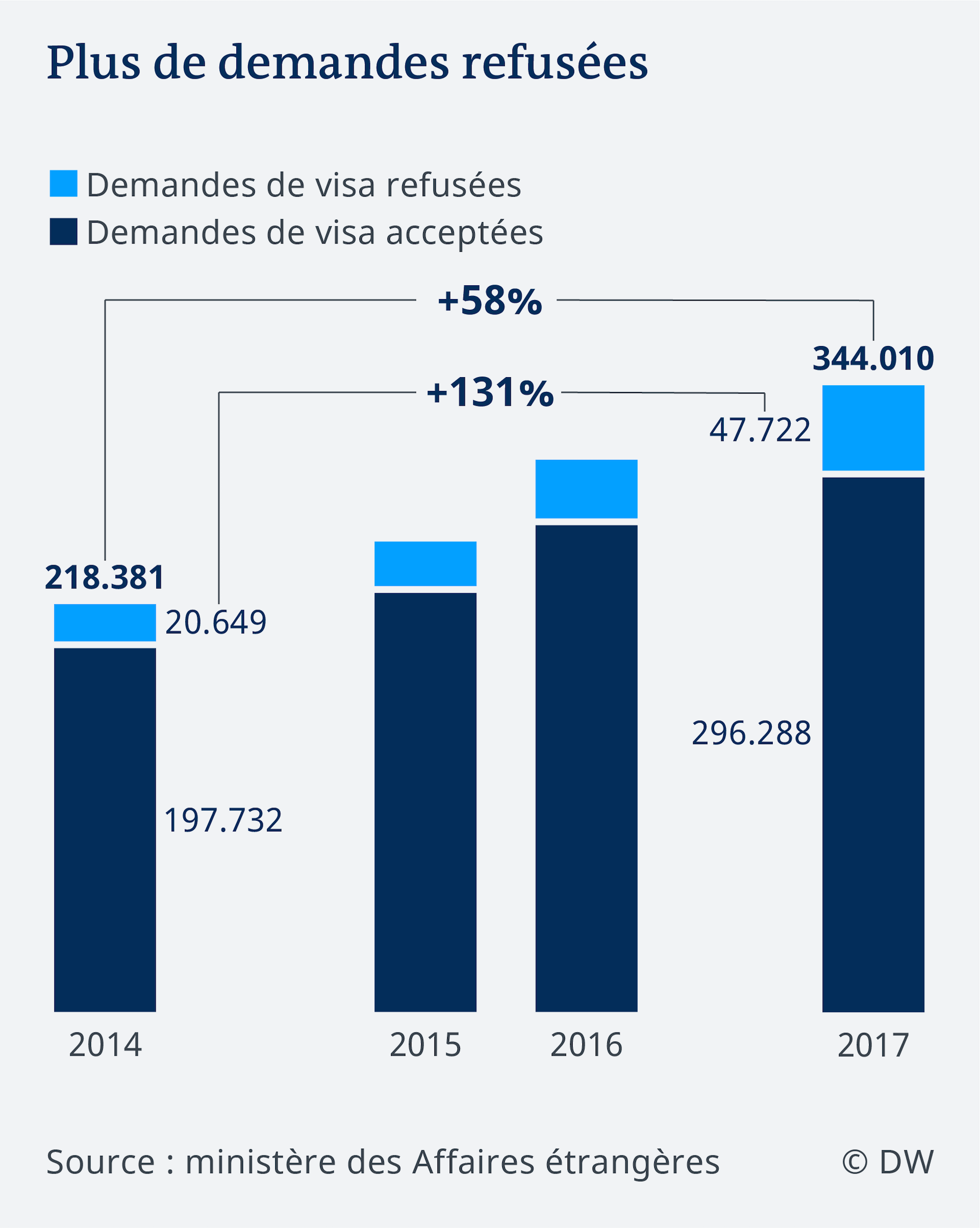 Data visualization FR visa applications to Germany over time