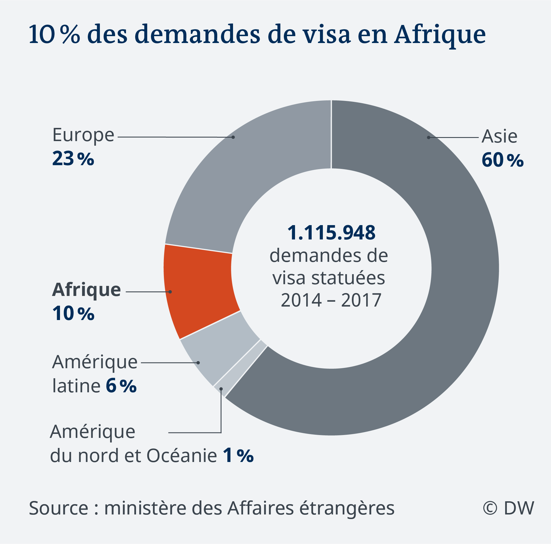 Data visualization FR visa applications Germany by continent