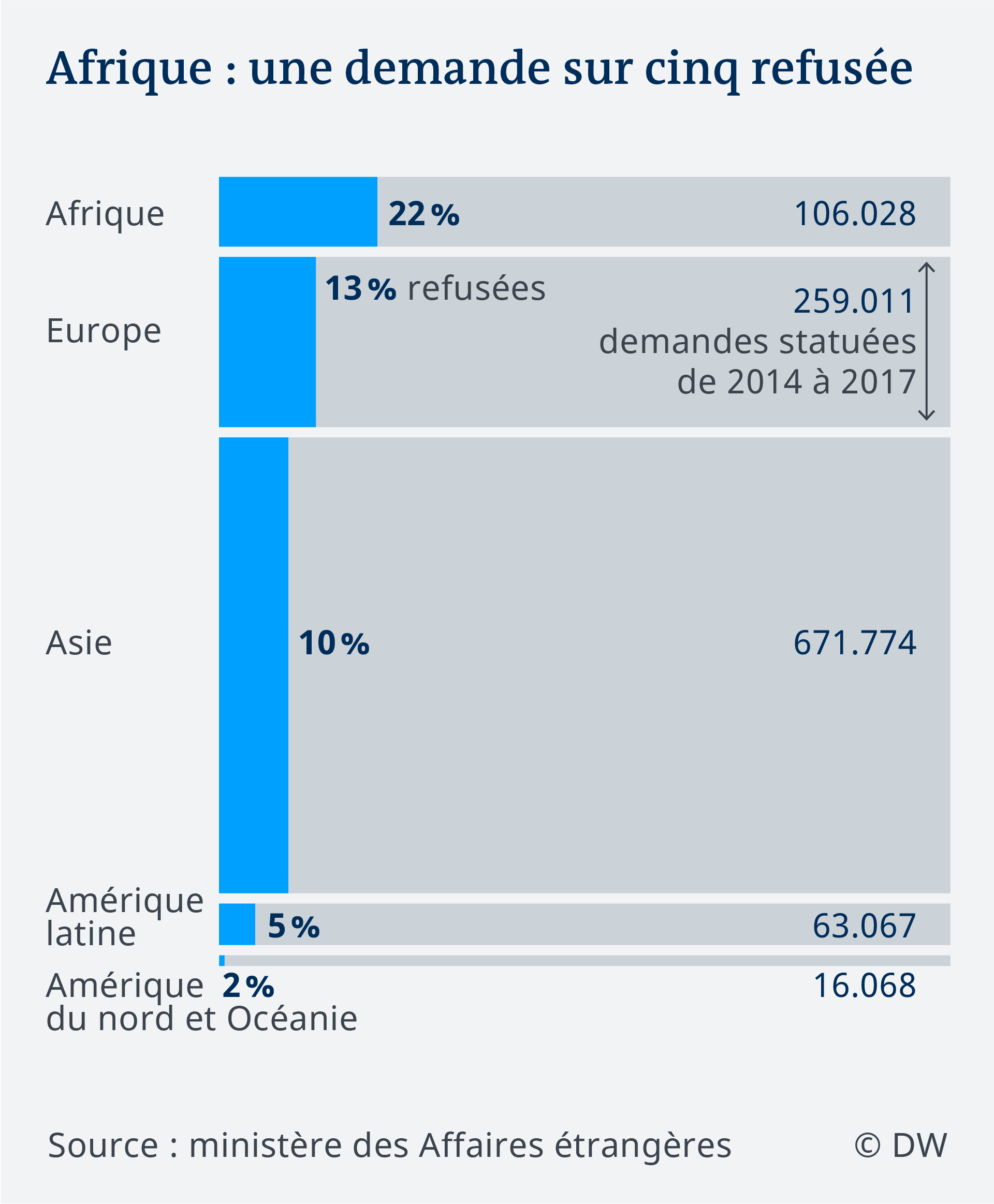 Data visualization FR visa applications Germany rejection rates continents