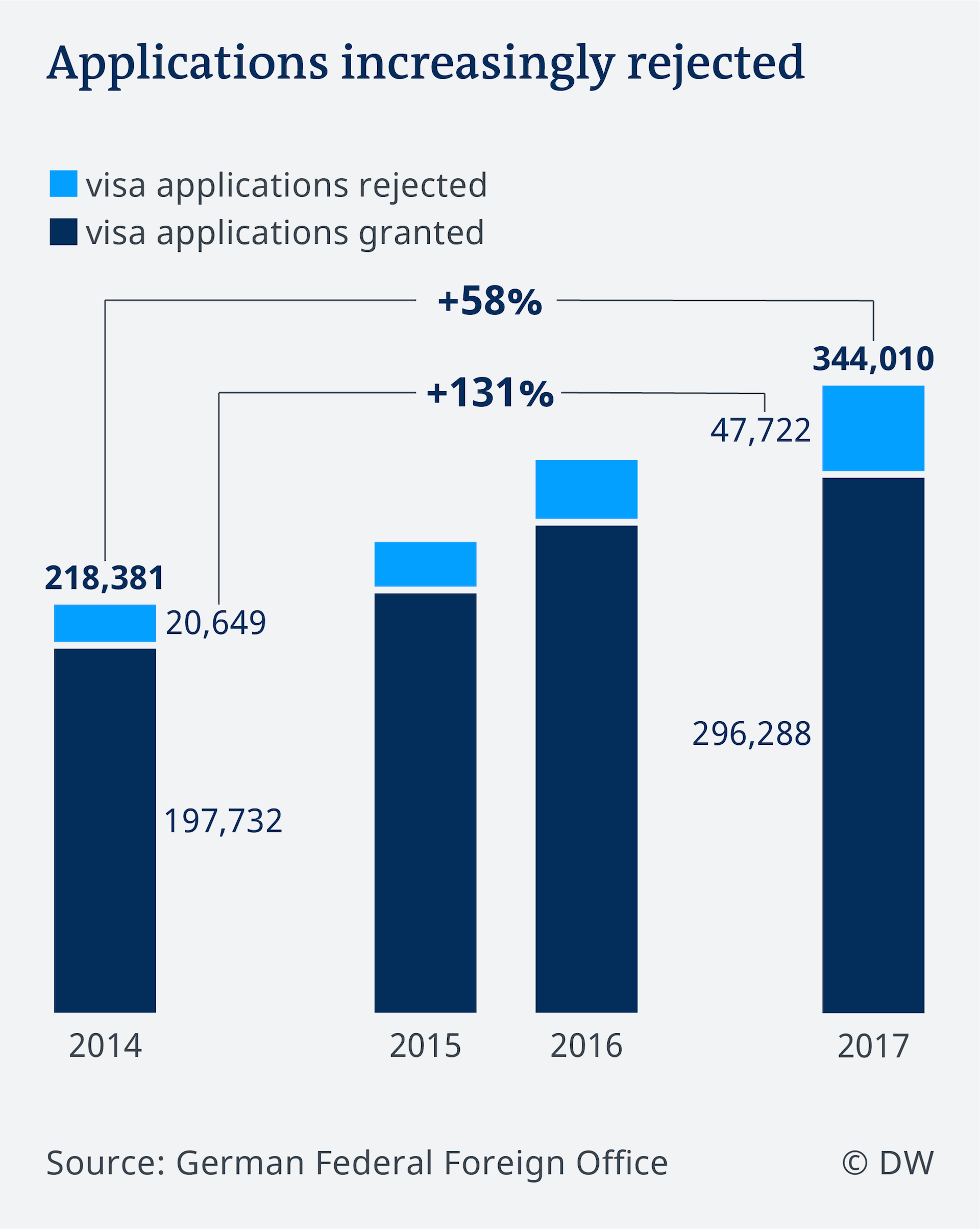 Data visualization EN visa applications to Germany over time