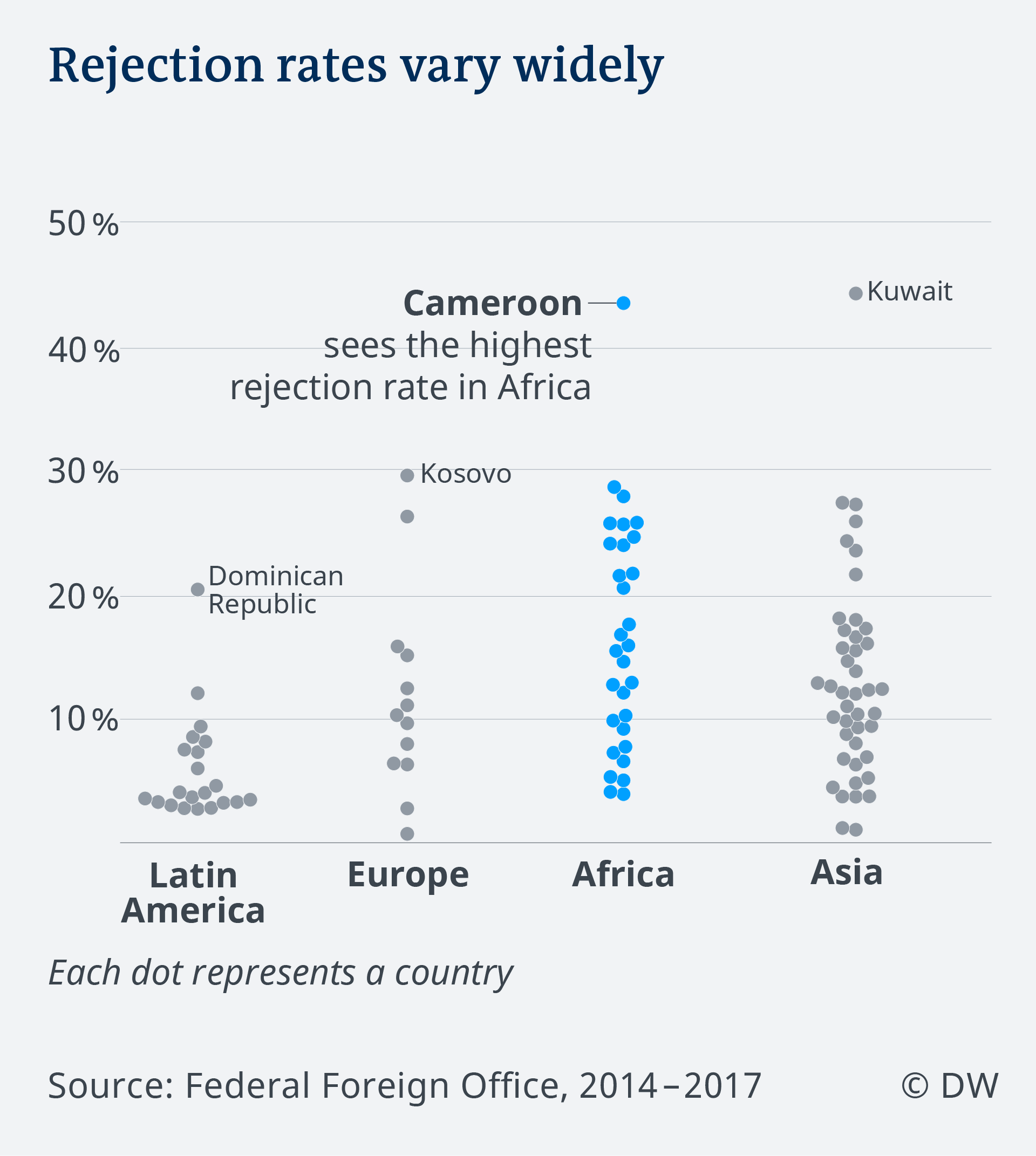 Data visualization EN visa applications Germany distribution rejection rates continents