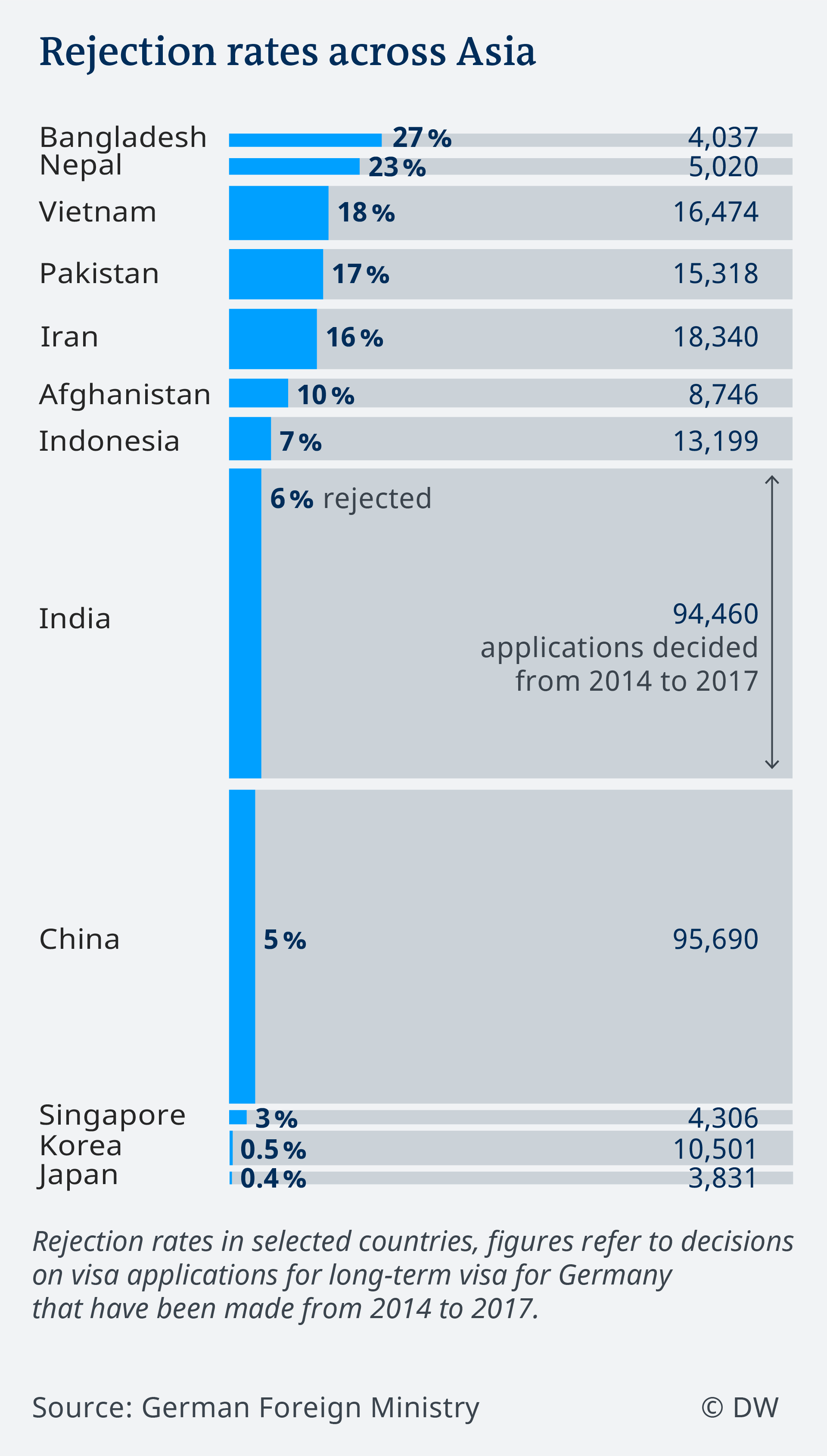 Data visualization EN visa applications Germany rejection rates African countries