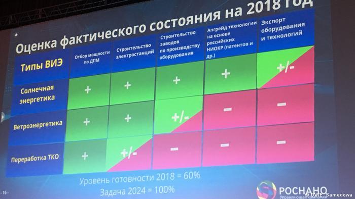Данные об использовании ВИЭ в России