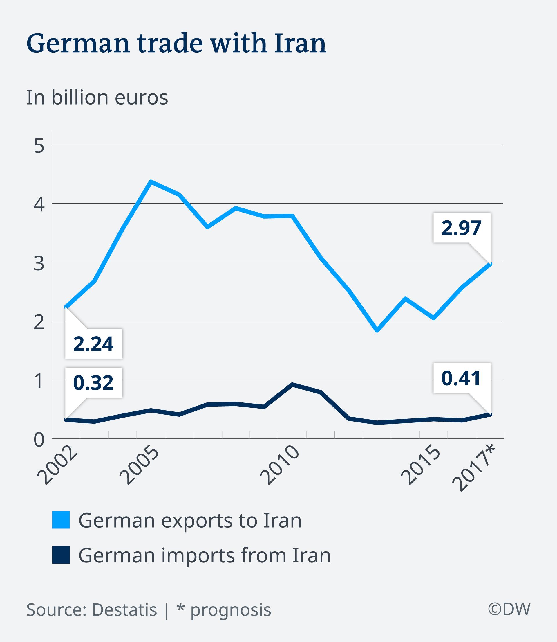 حجم معاملات تجاری ایران و آلمان