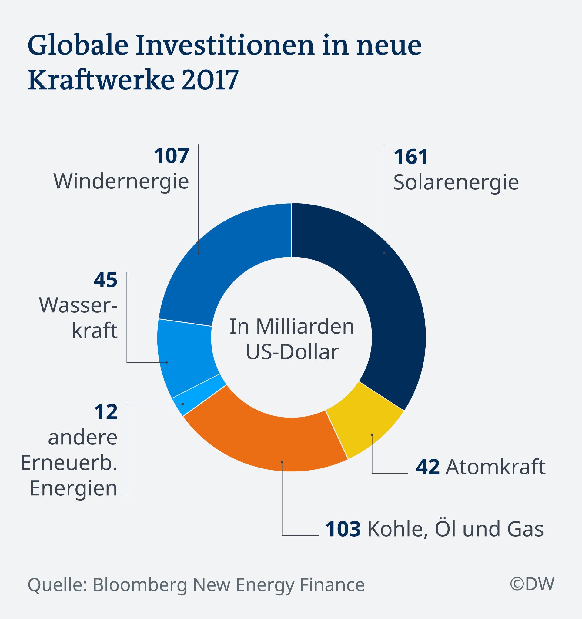 Infografik Globale Investitionen in neue Kraftwerke 2017 DE