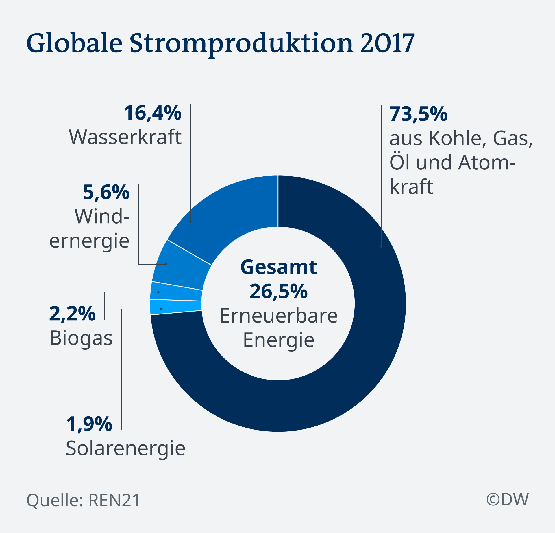 Infografik Globale Stromproduktion DE