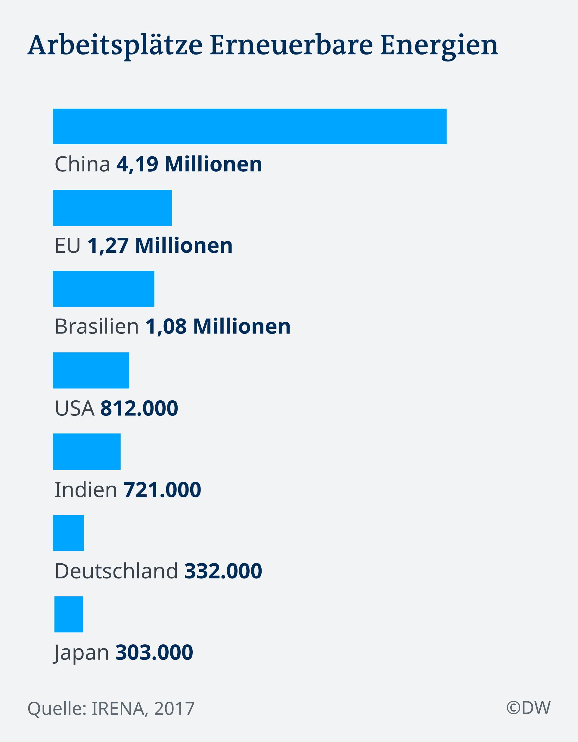 Infografik Arbeitsplätze erneuerbare Energie DE