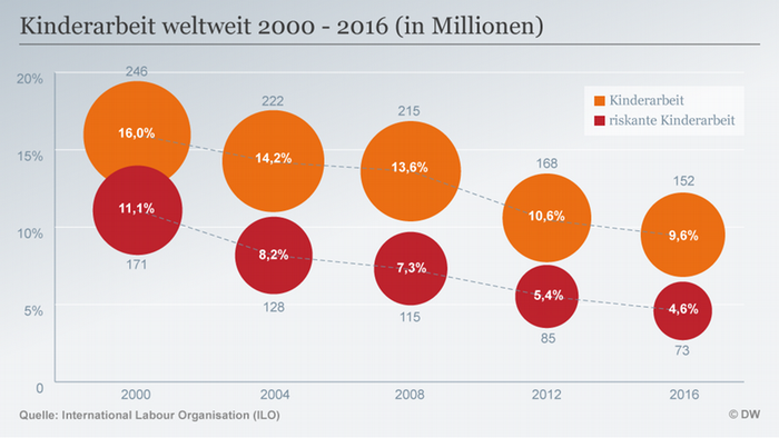 Infografik Kinderarbeit weltweit 2000 - 2016 (in Millionen) DE