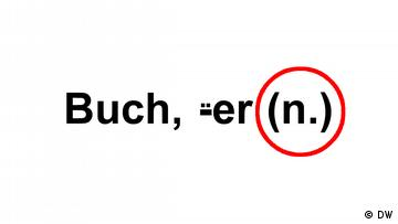 Text 'Buch, -üer (n.)', the (n.) is circled in red