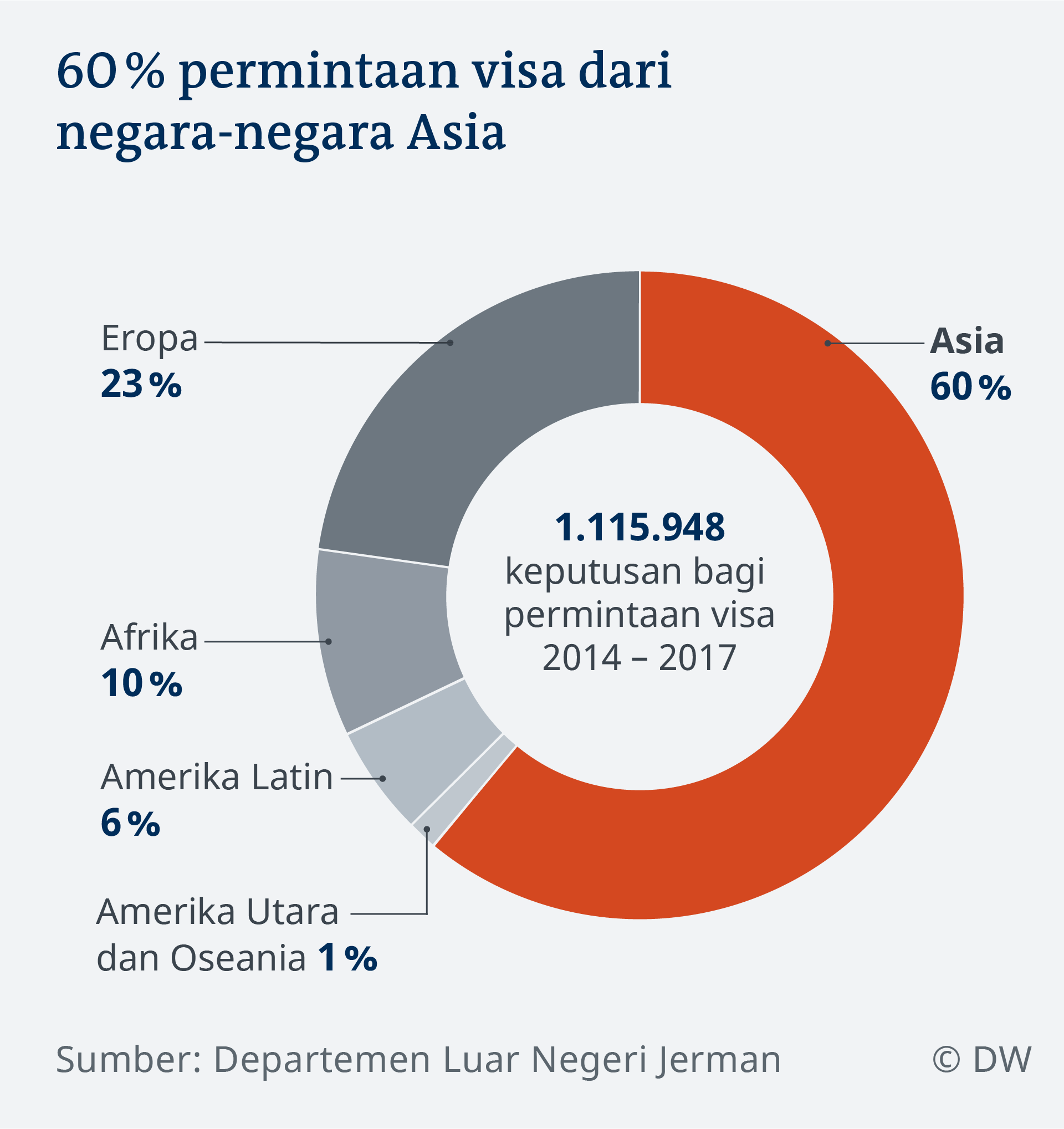Data visualization IN visa application by origin