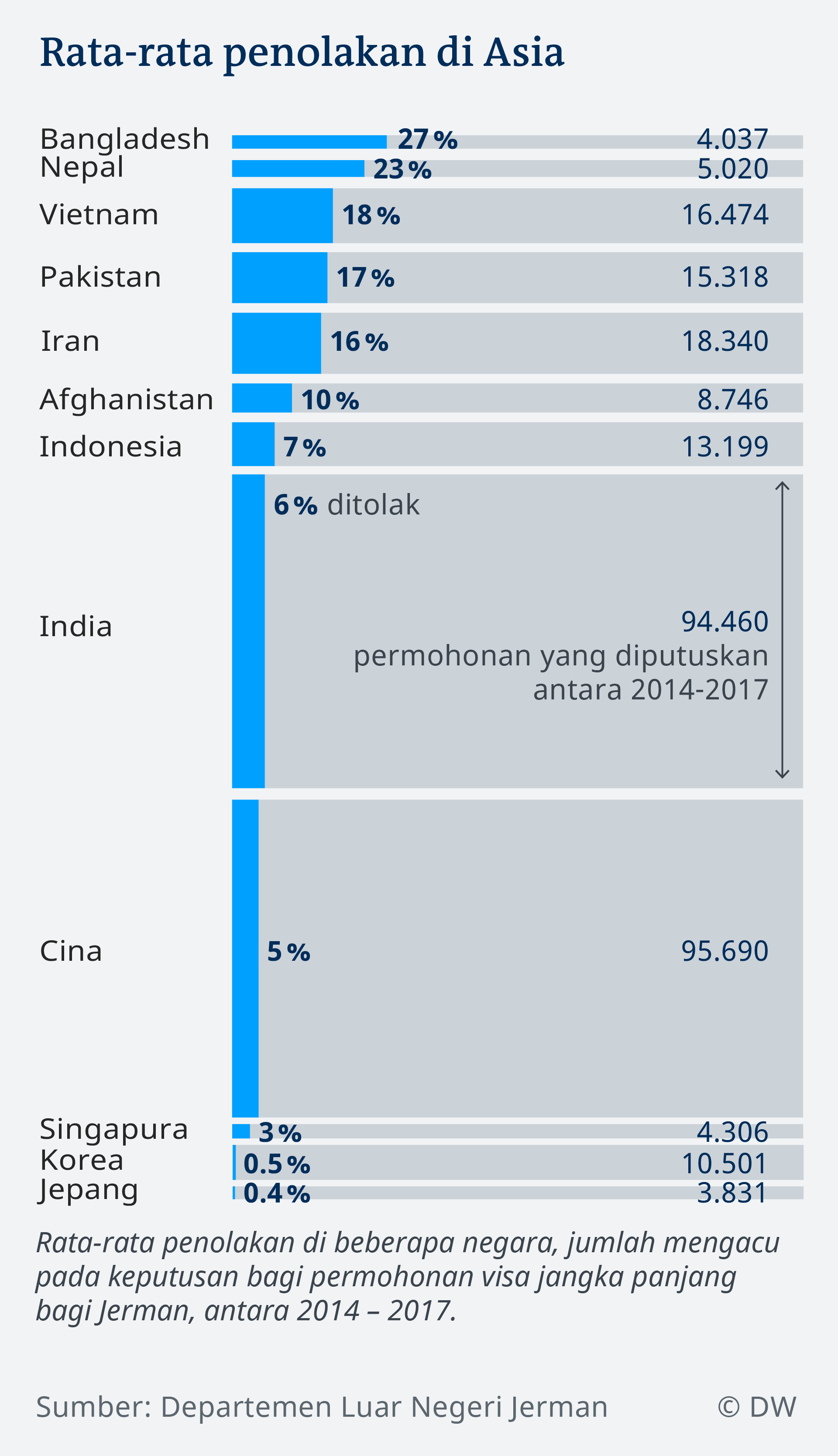 Data visualization IN rejection rates Asian countries