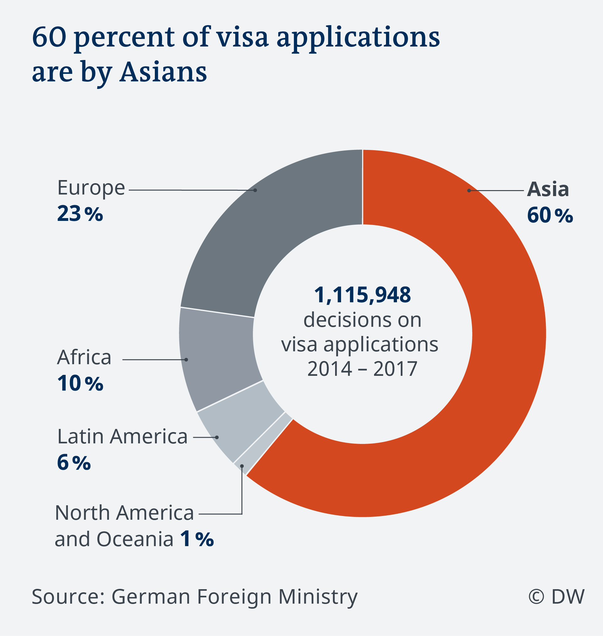 Data visualization EN Asia visa applications by continent