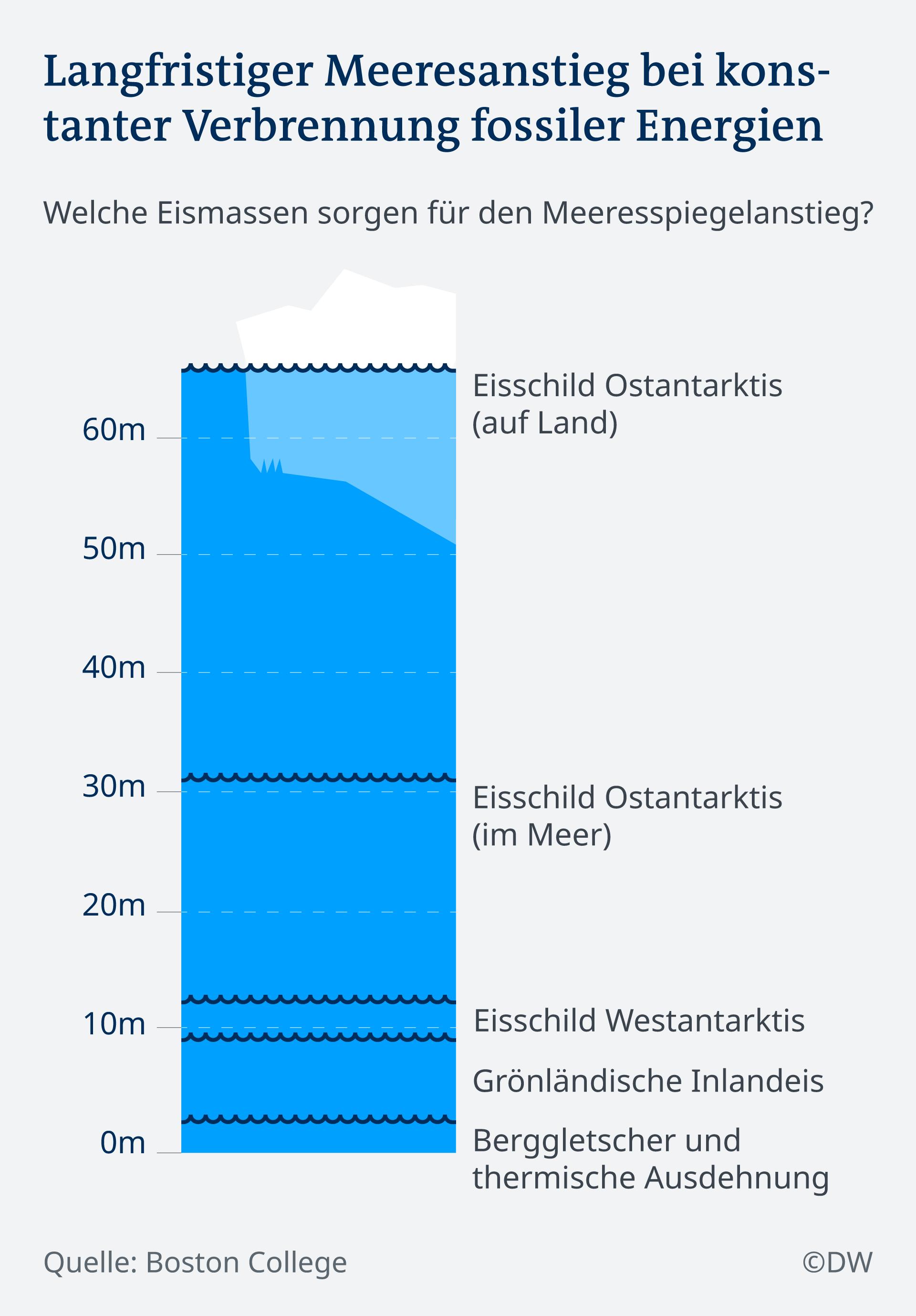 Infografik Langfristiger Meeresanstieg bei konstanter Verbrennung fossiler Energien DE
