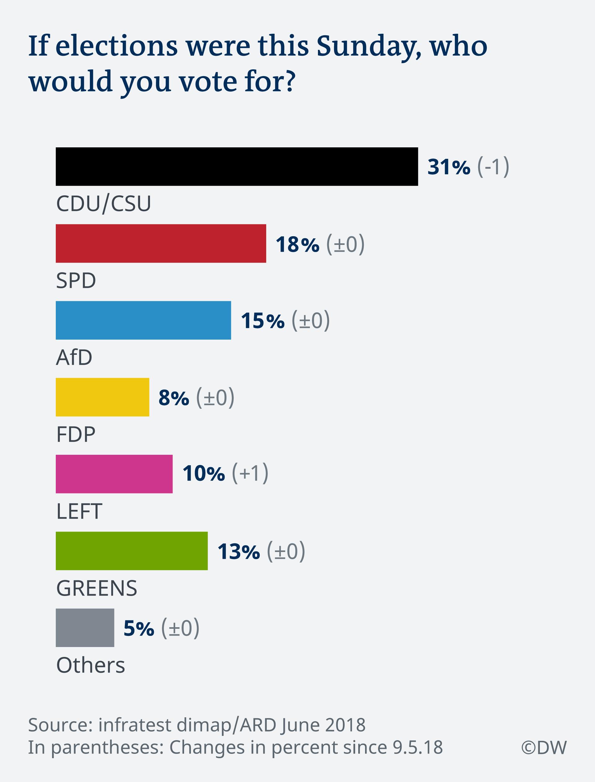 Infografik ARD Deutschland Trend Juni 2018 Sonntagsfrage EN