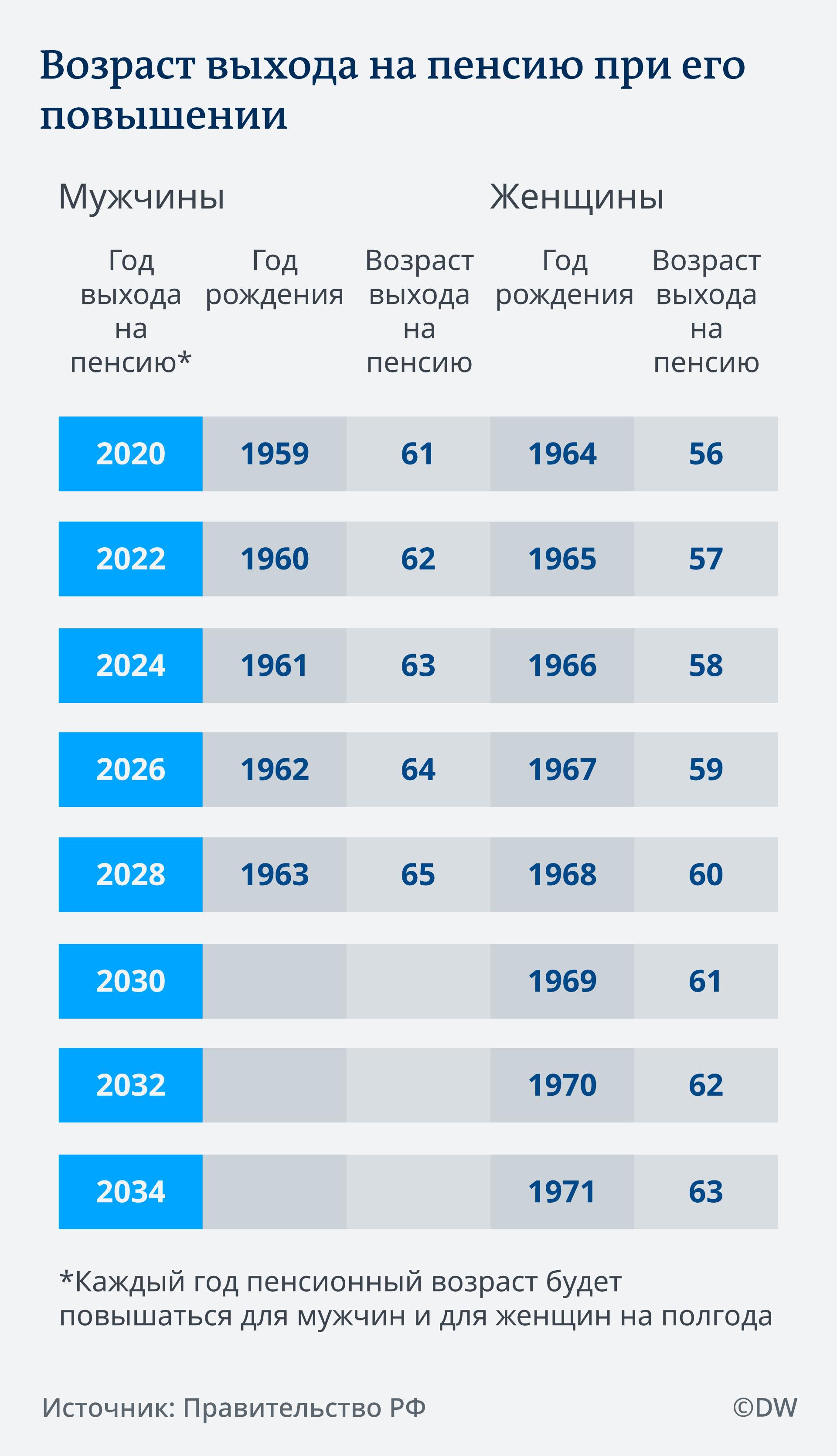 Ещё раз о повышении возраста выхода на пенсию