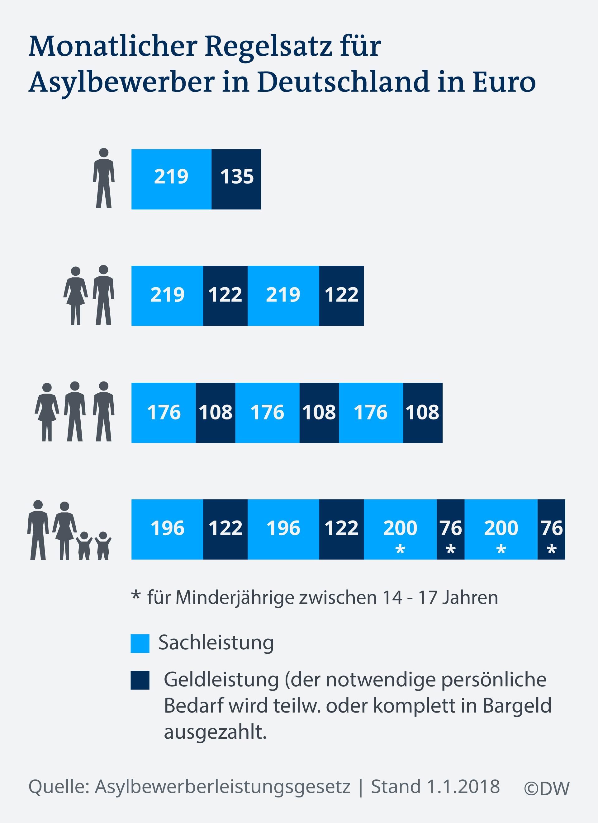Infografik Monatlicher Regelsatz für Asylbewerber in Deutschland in Euro DE