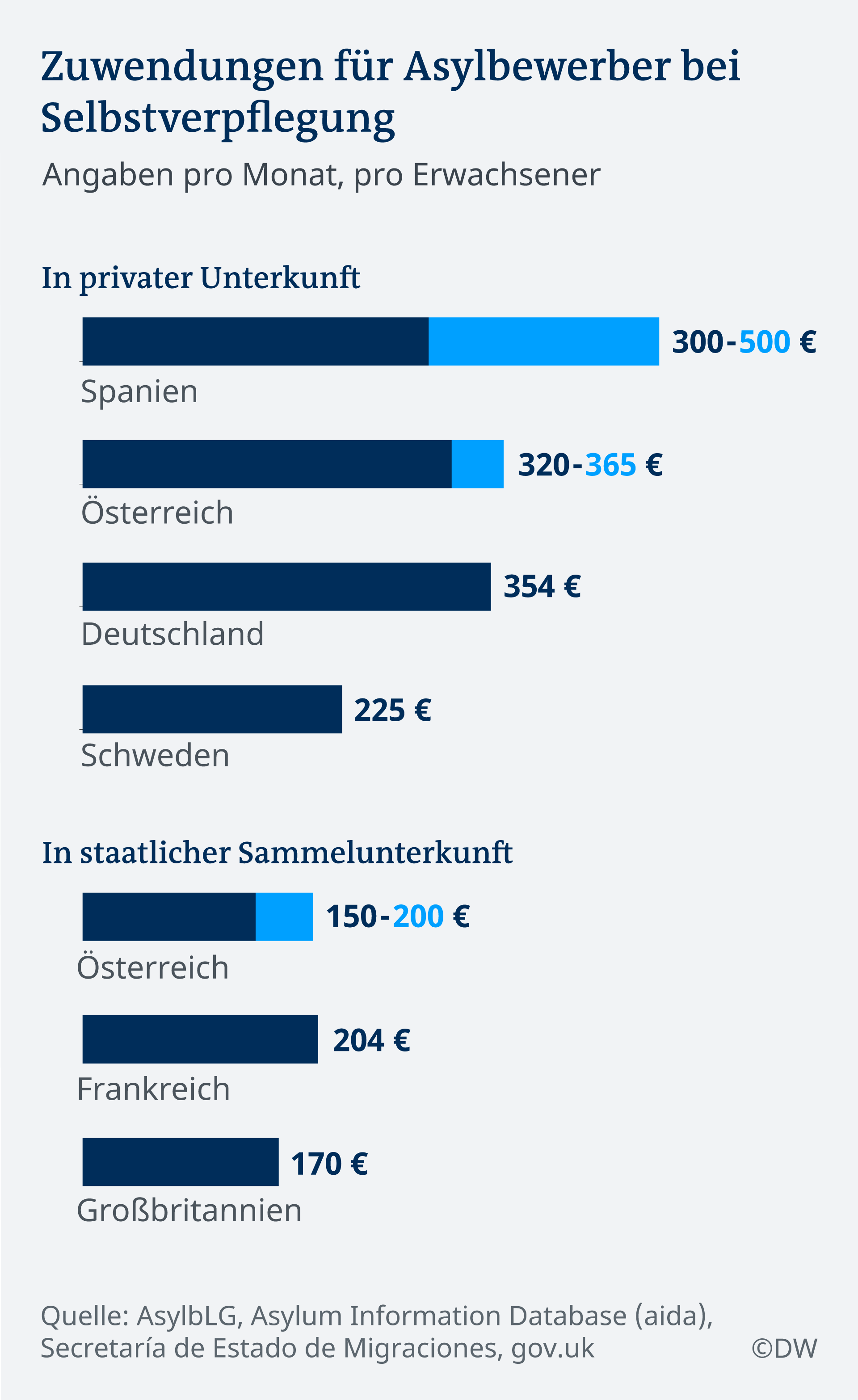 Infografik Zuwendung für Asylbewerber bei Selbstverpflegung