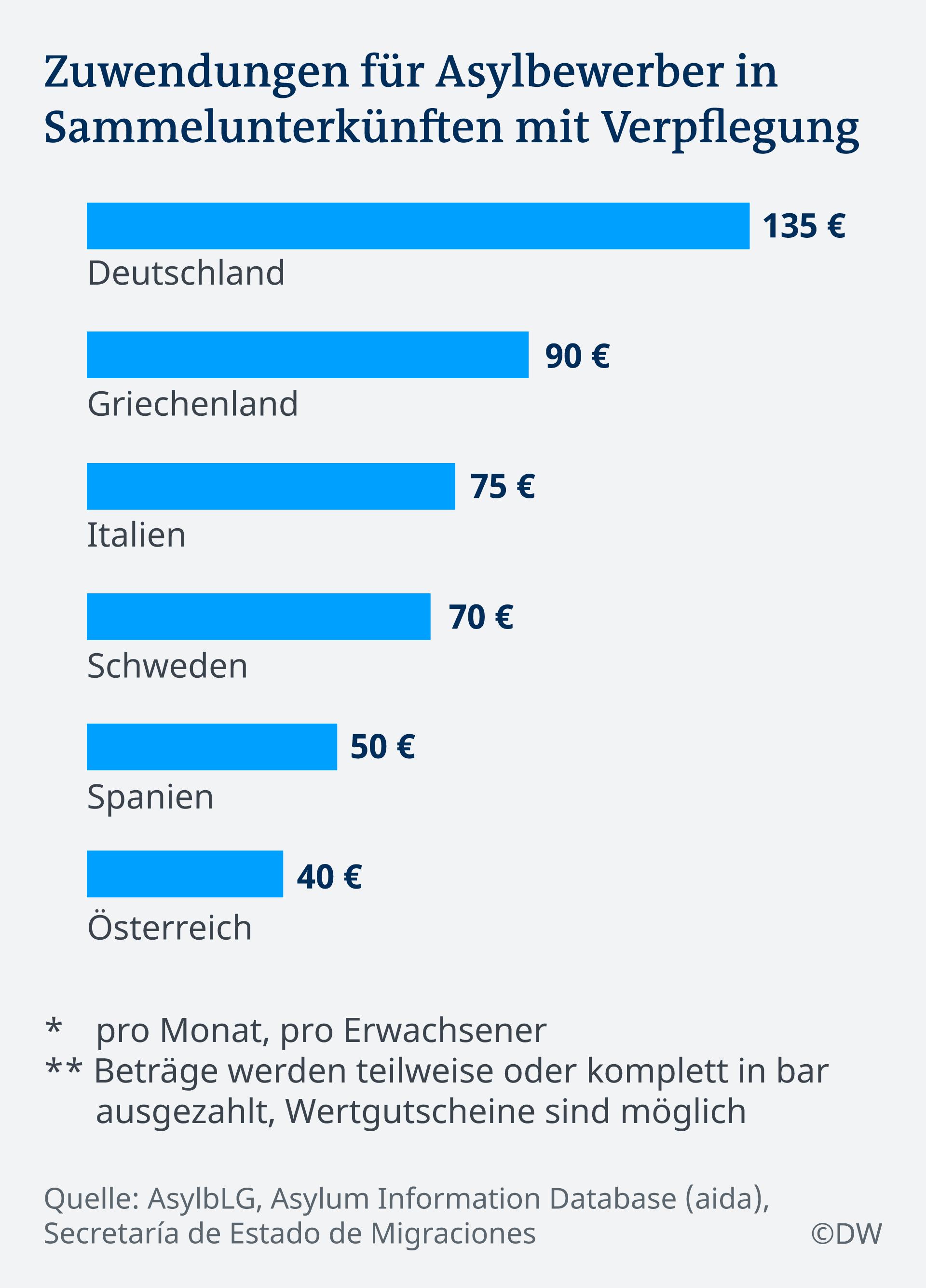 Infografik Zuwendungen für Asylbewerber in EU-Ländern