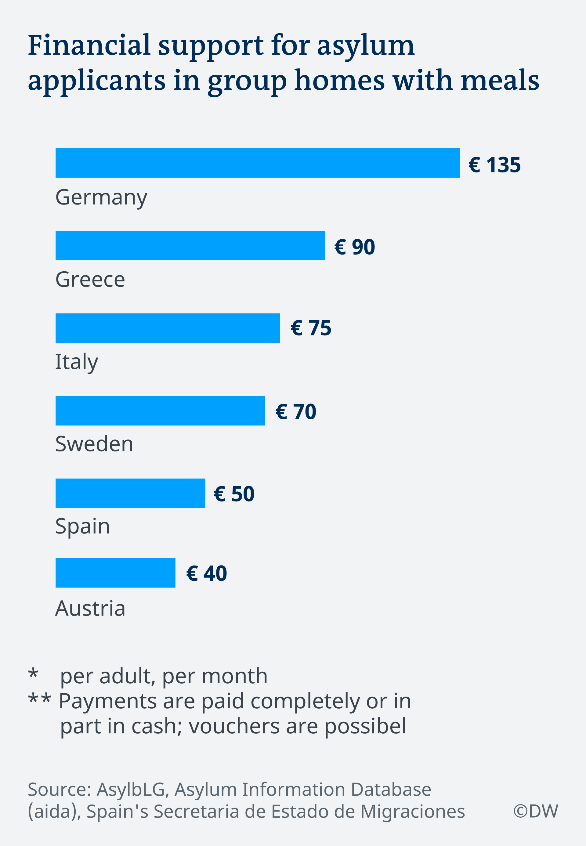 Graphic: EU asylum benefits
