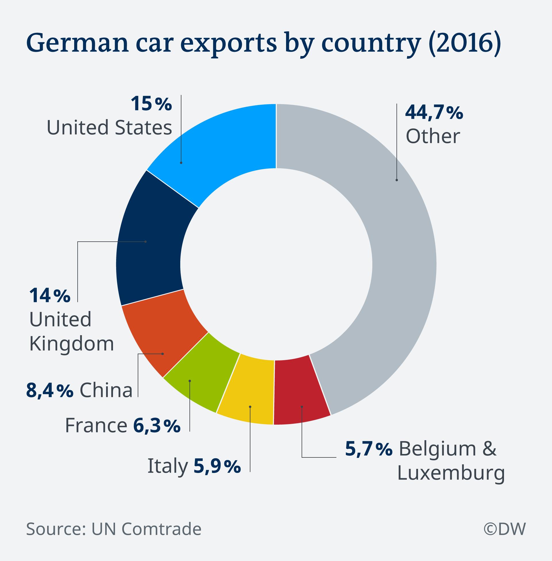 Infografik deutsche Autoexporte nach Ländern EN
