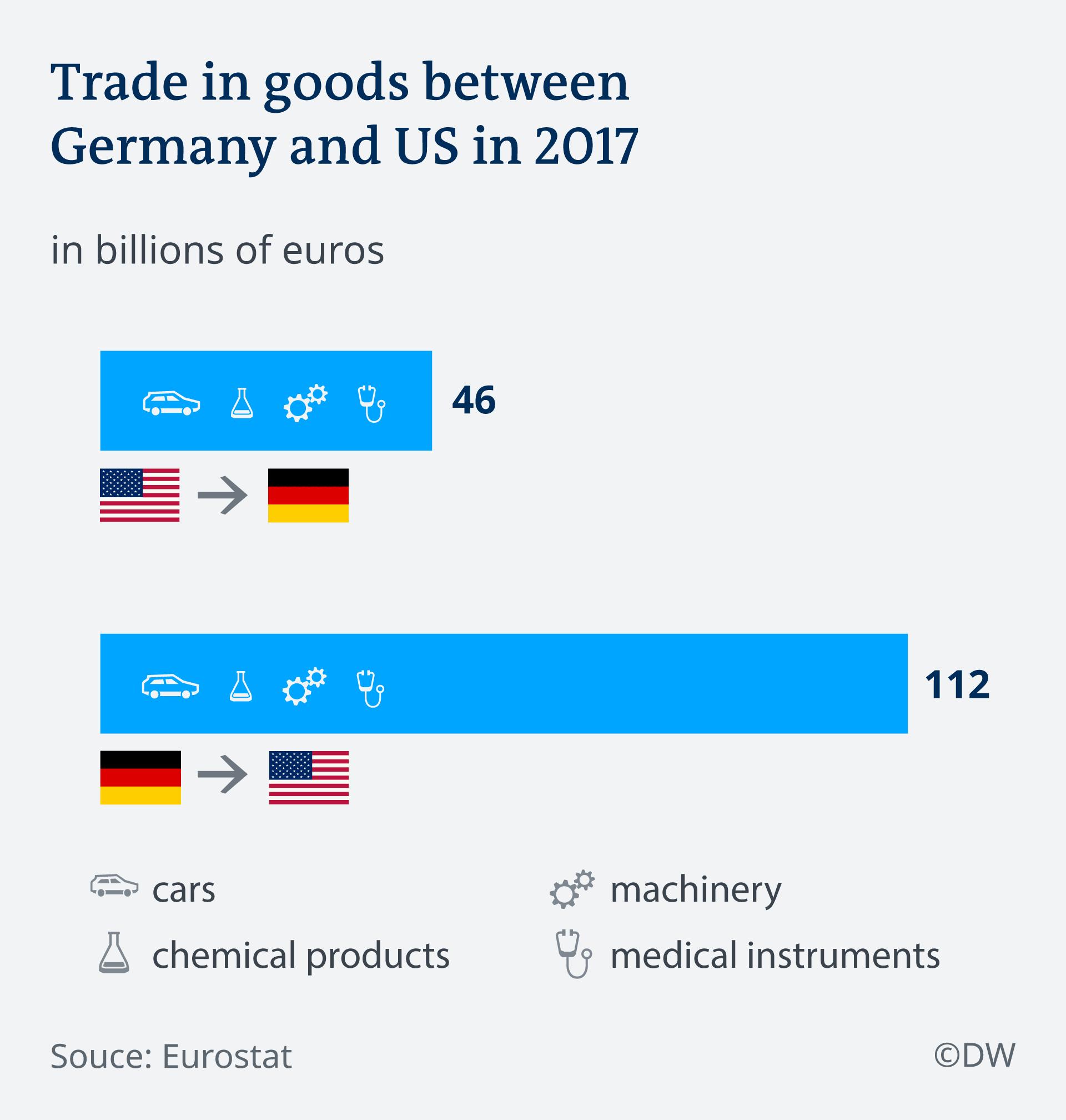 Robna razmjena SAD-a i Njemačke