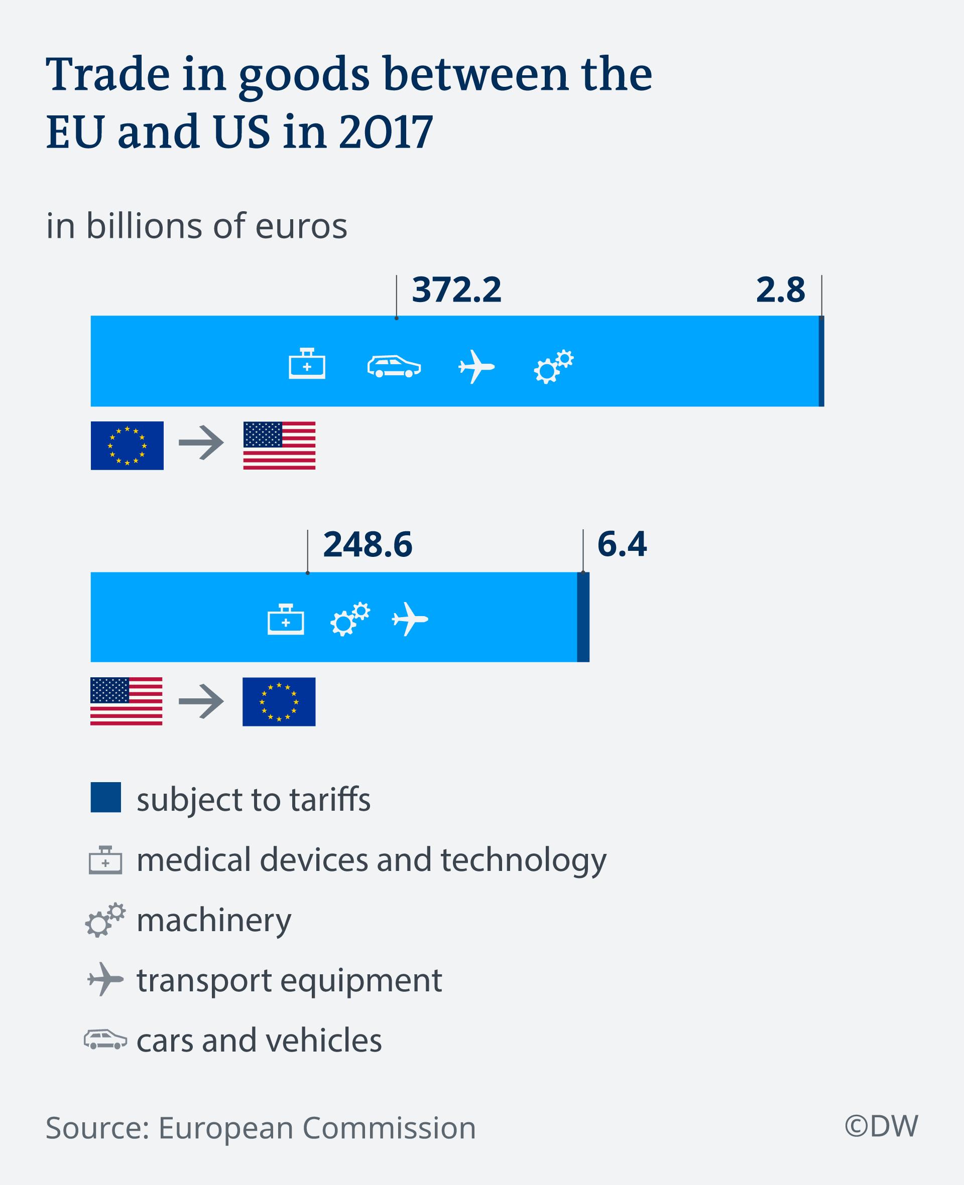 Bilanca robne razmjene između EU-a i SAD-a