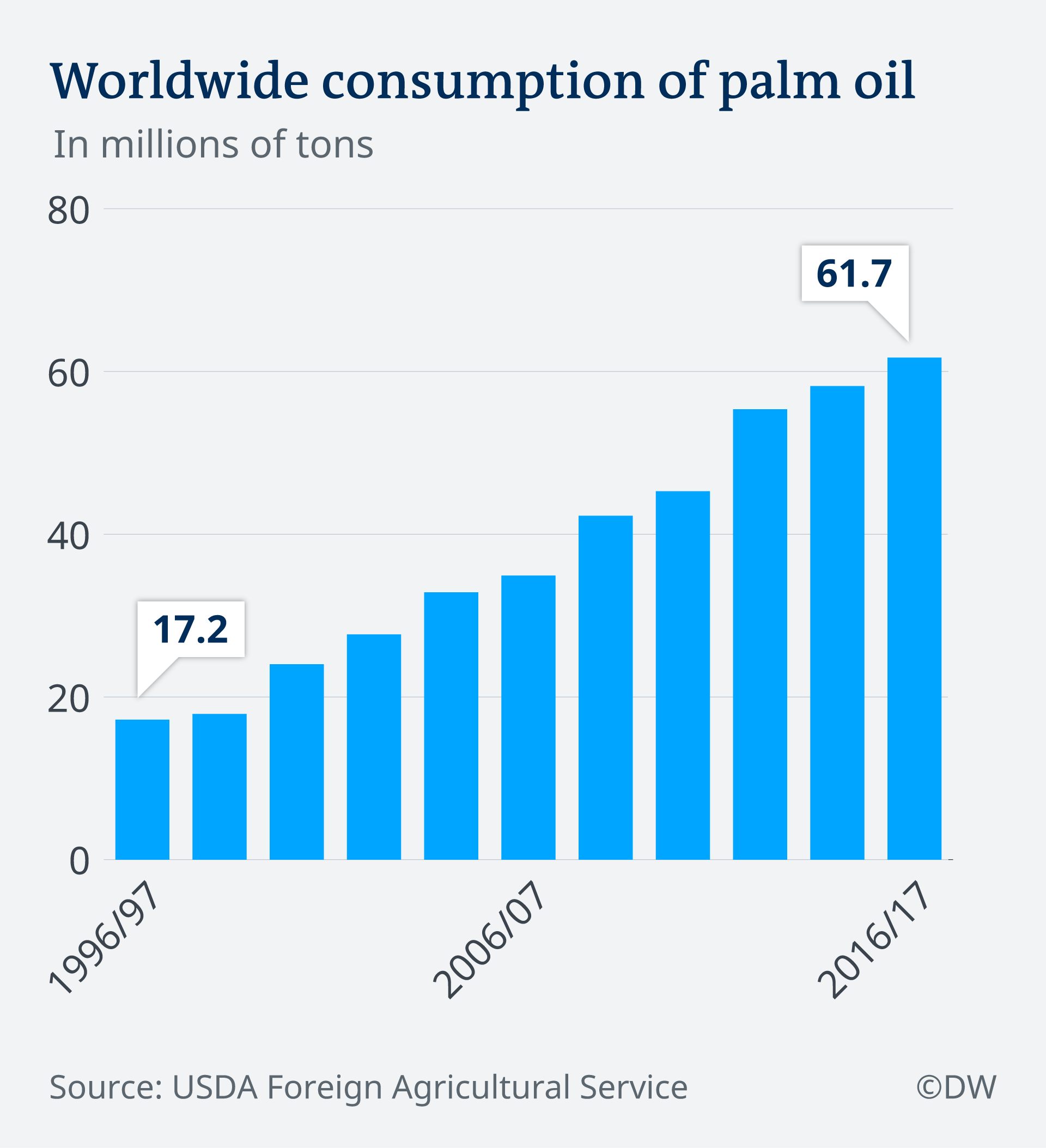 An infographic showing worldwide consumption of palm oil from 1996-2017