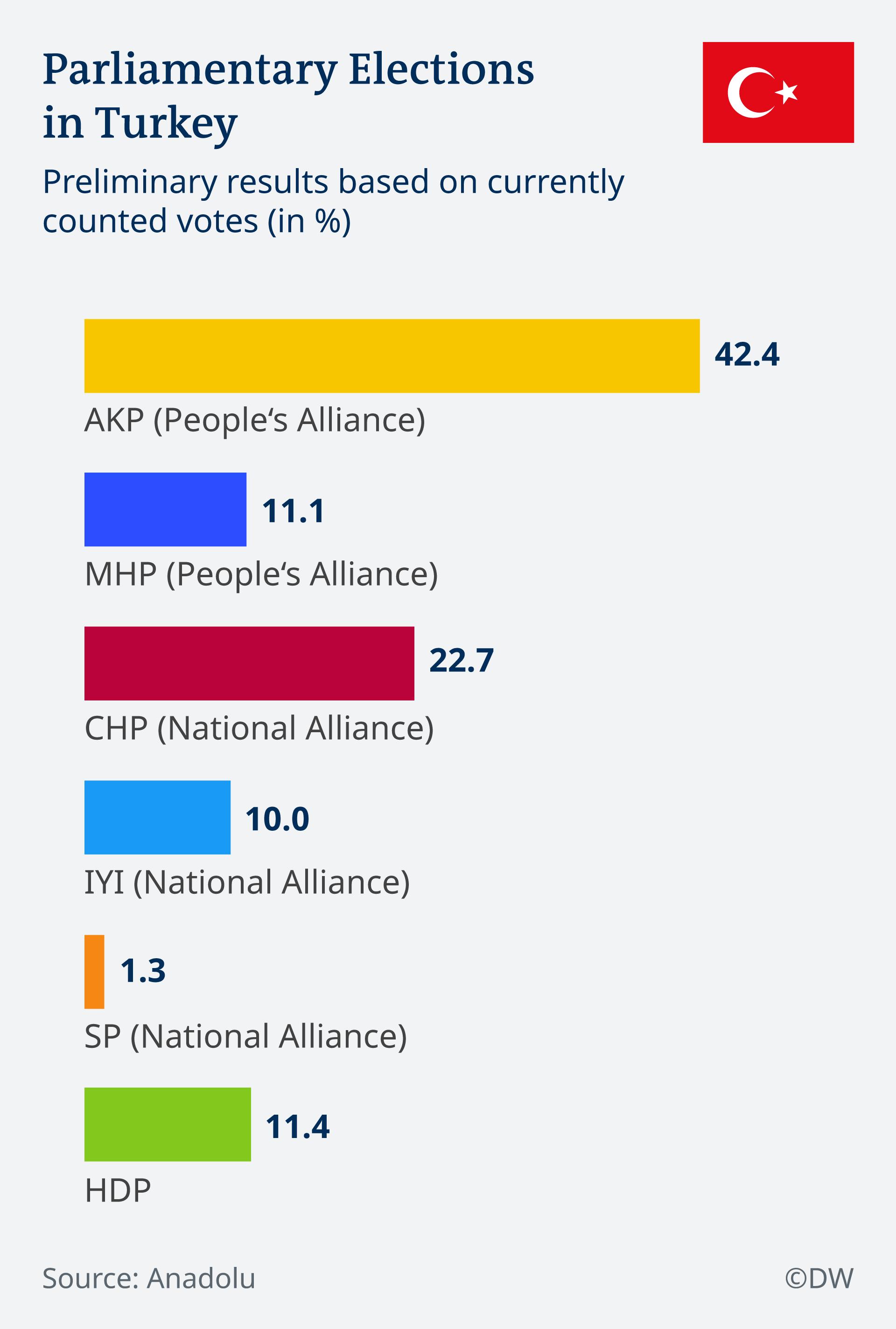 Infografik Parlamentswahl Türkei 2018 EN