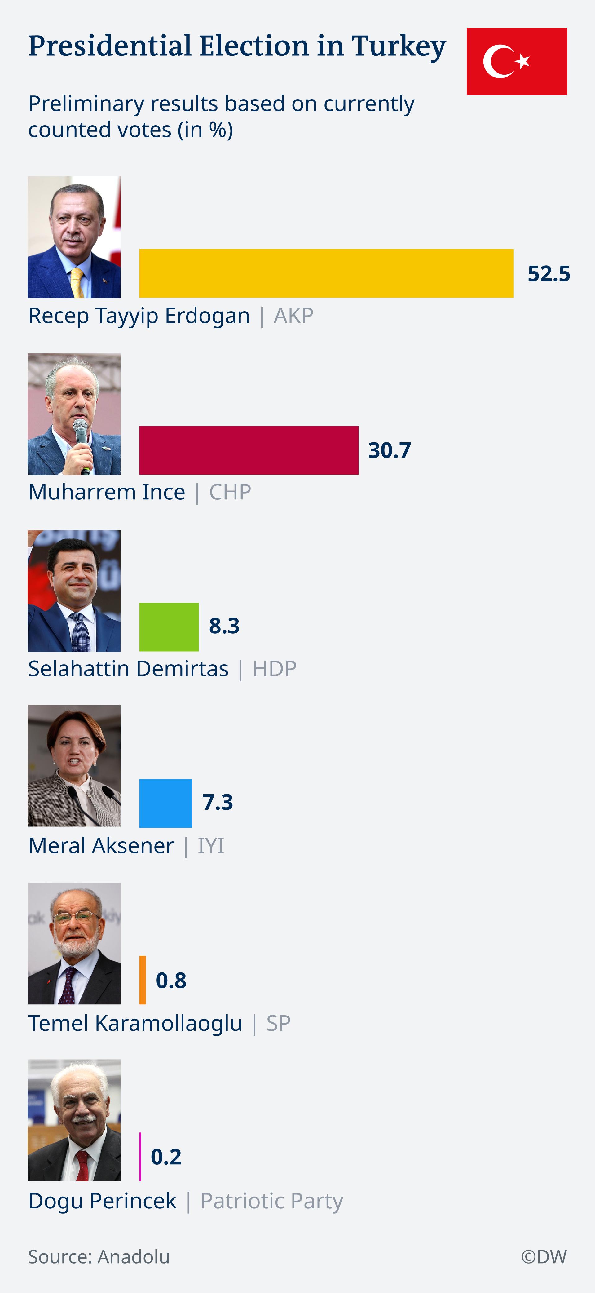 Infografik Präsidentschaftwahl Türkei 2018 EN
