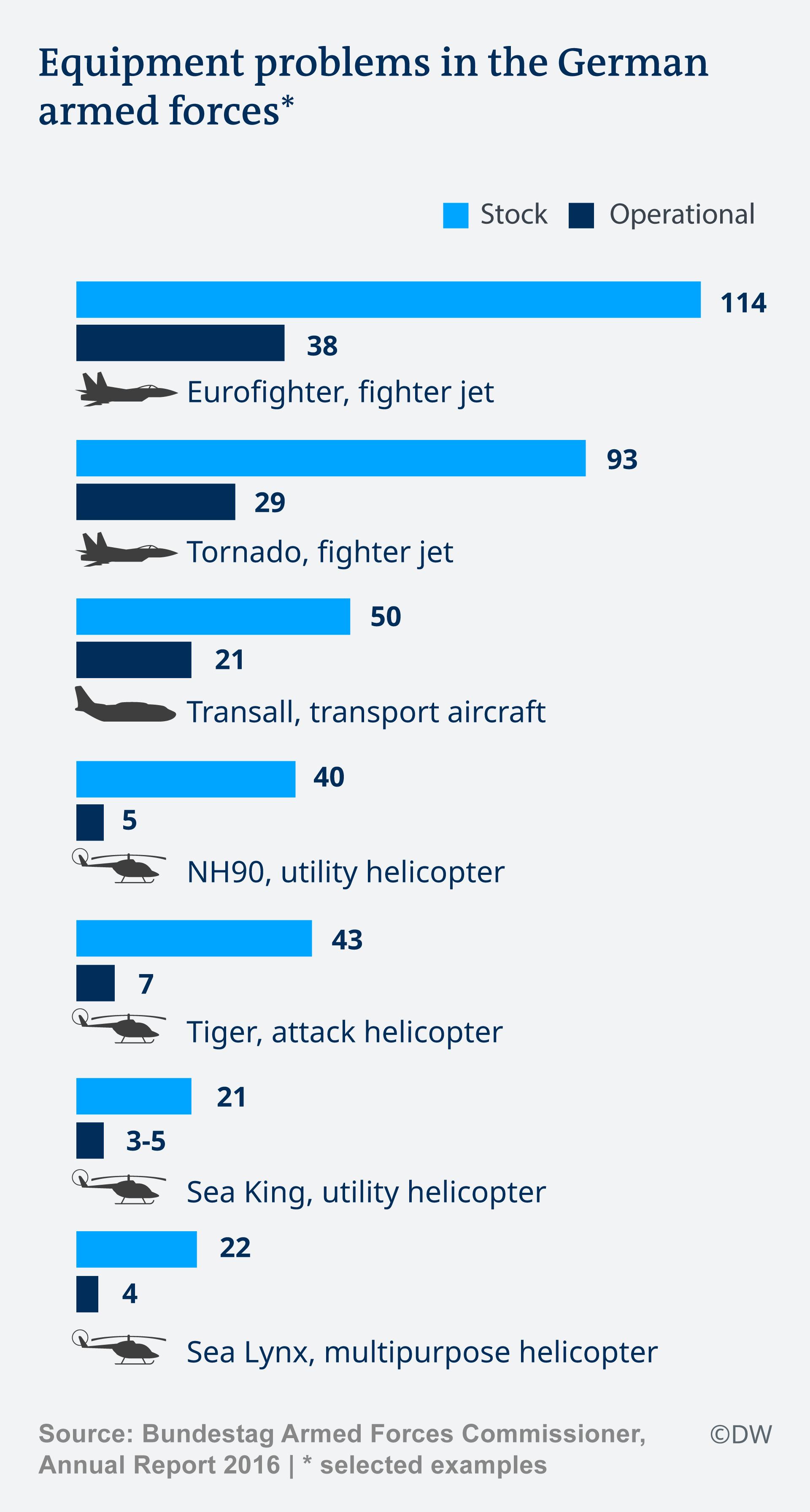 Infografik Probleme Bundeswehr Deutschland EN