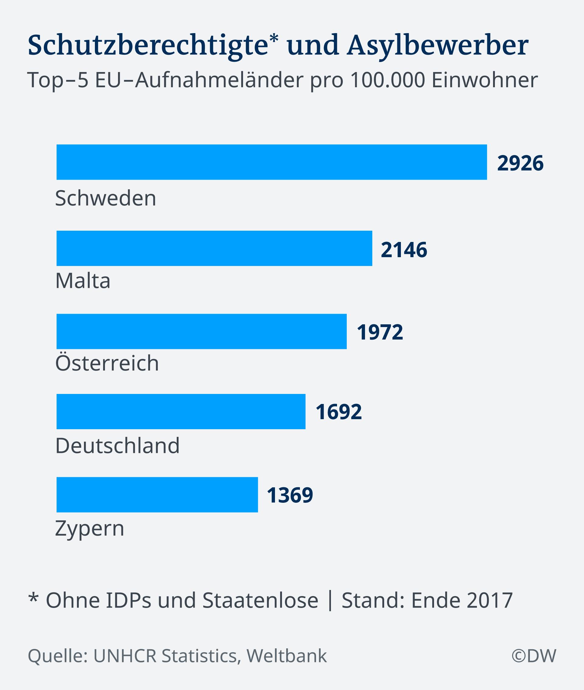 Infografik Top 5 EU-Aufnahmeländer DE