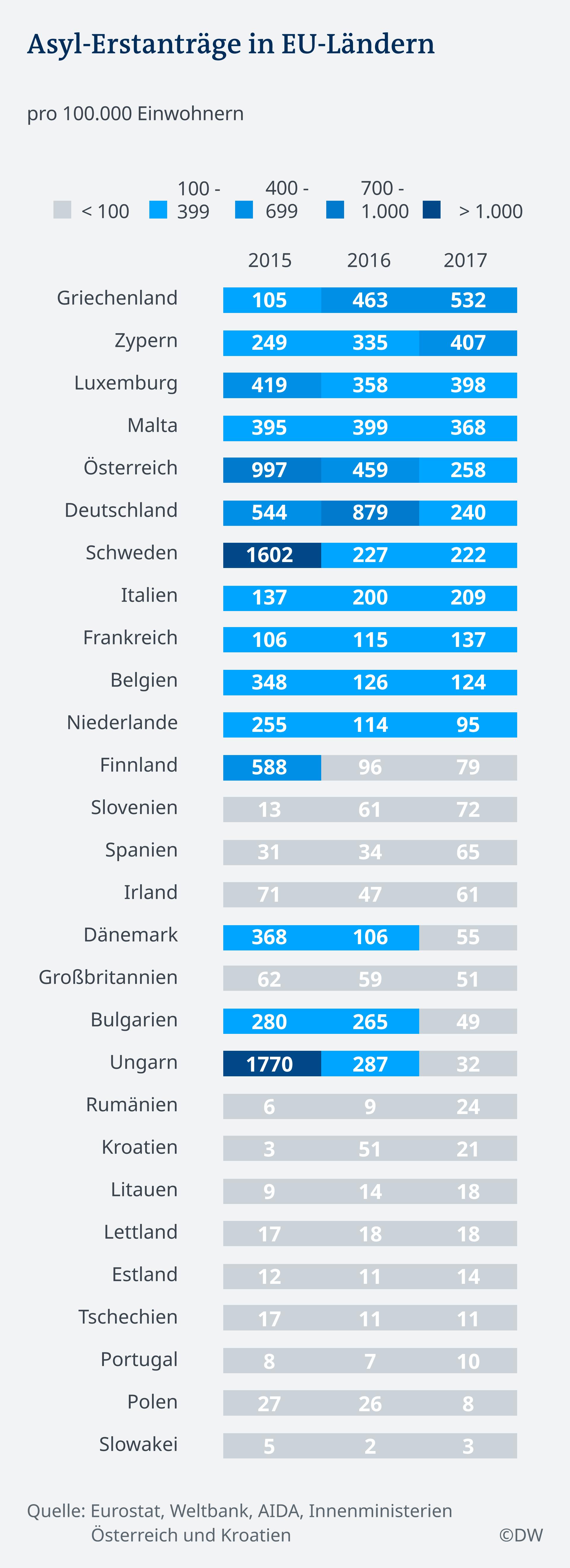 Infografik Asyl Erstanträge pro 100000 Einwohner in Europa DE