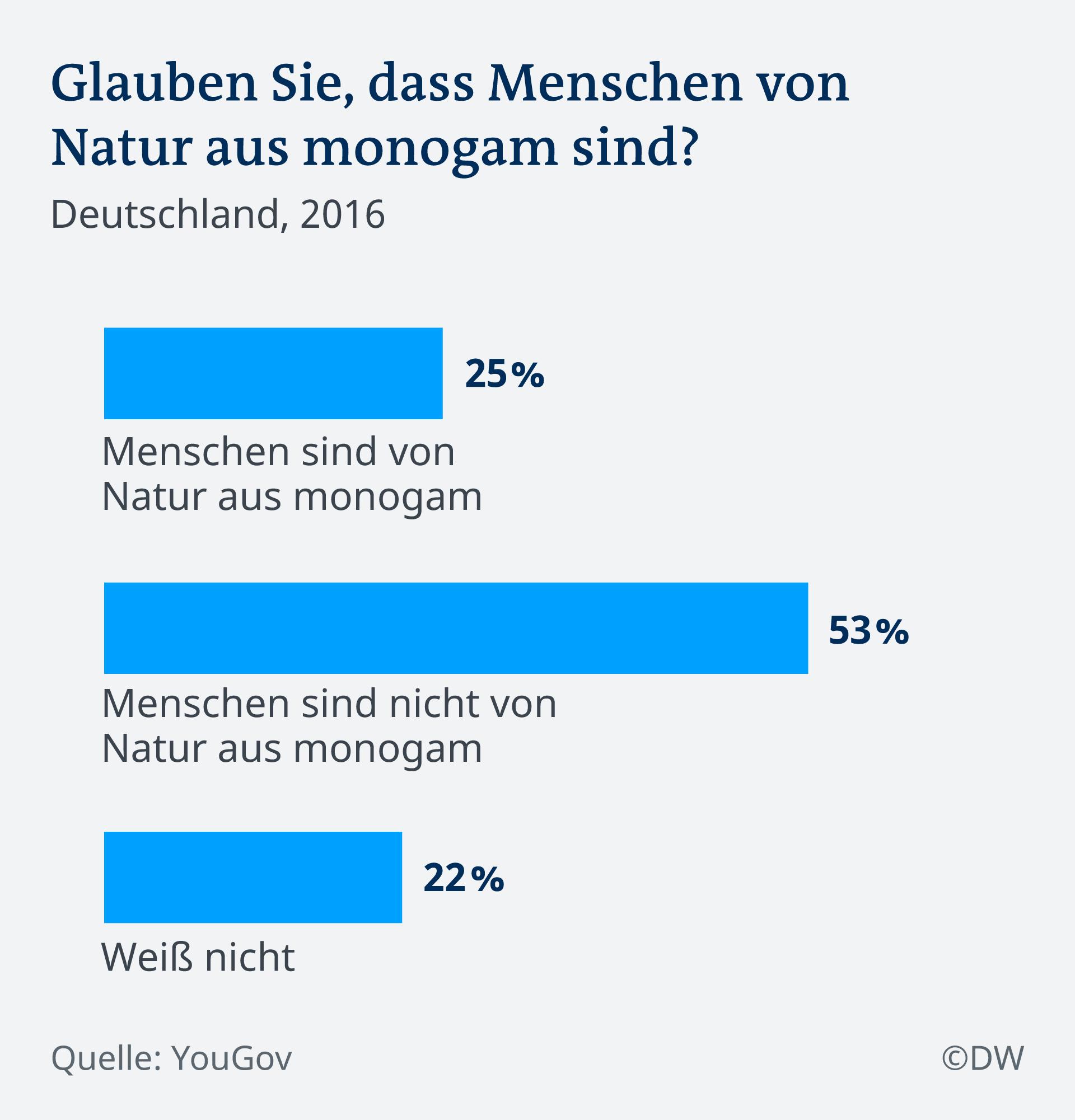 Infografik Umfrage Monogamie Deutschland DE