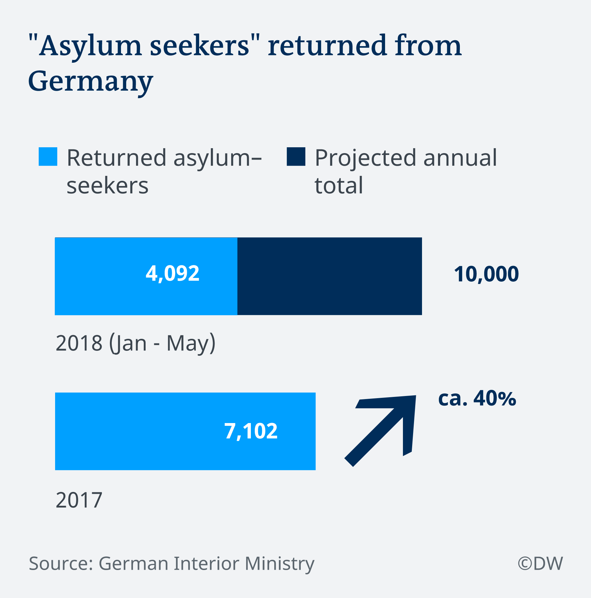 Asylum seekers returned from Germany infographic